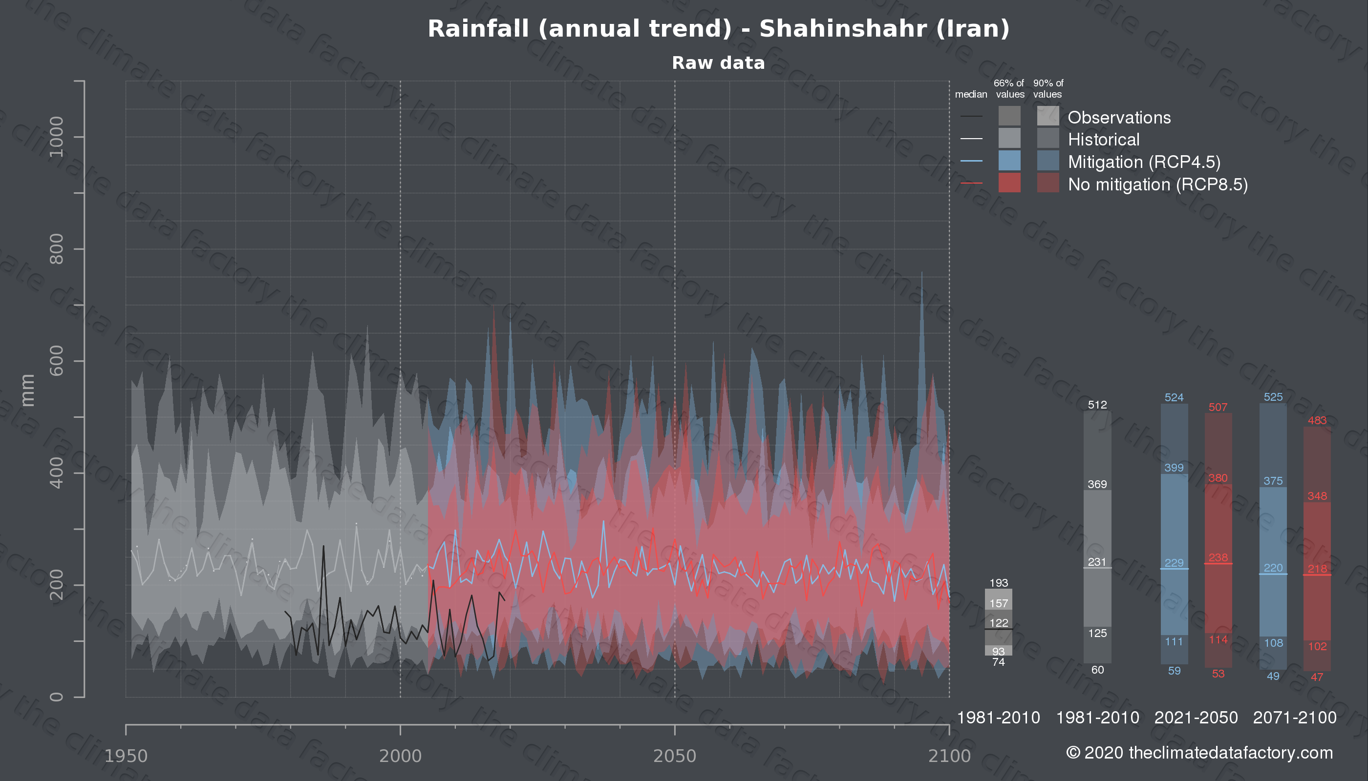 Graphic of projected rainfall for Shahinshahr (Iran) under two climate change mitigation policy scenarios (RCP4.5, RCP8.5). Represented climate data are raw data from IPCC models. https://theclimatedatafactory.com