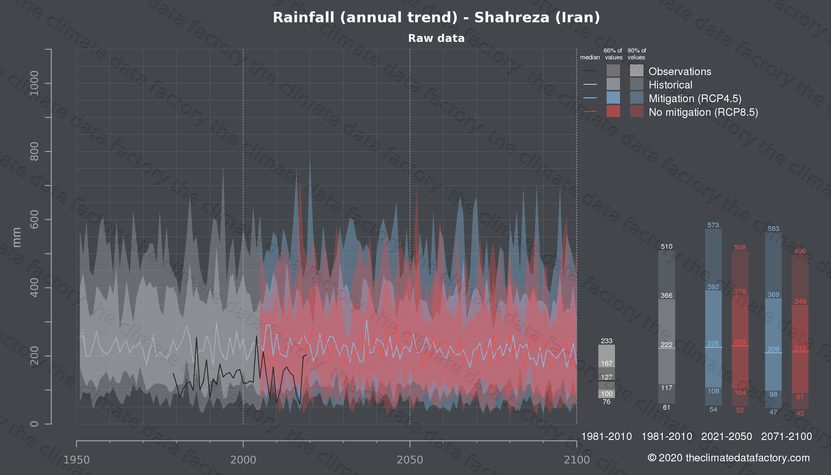 Graphic of projected rainfall for Shahreza (Iran) under two climate change mitigation policy scenarios (RCP4.5, RCP8.5). Represented climate data are raw data from IPCC models. https://theclimatedatafactory.com
