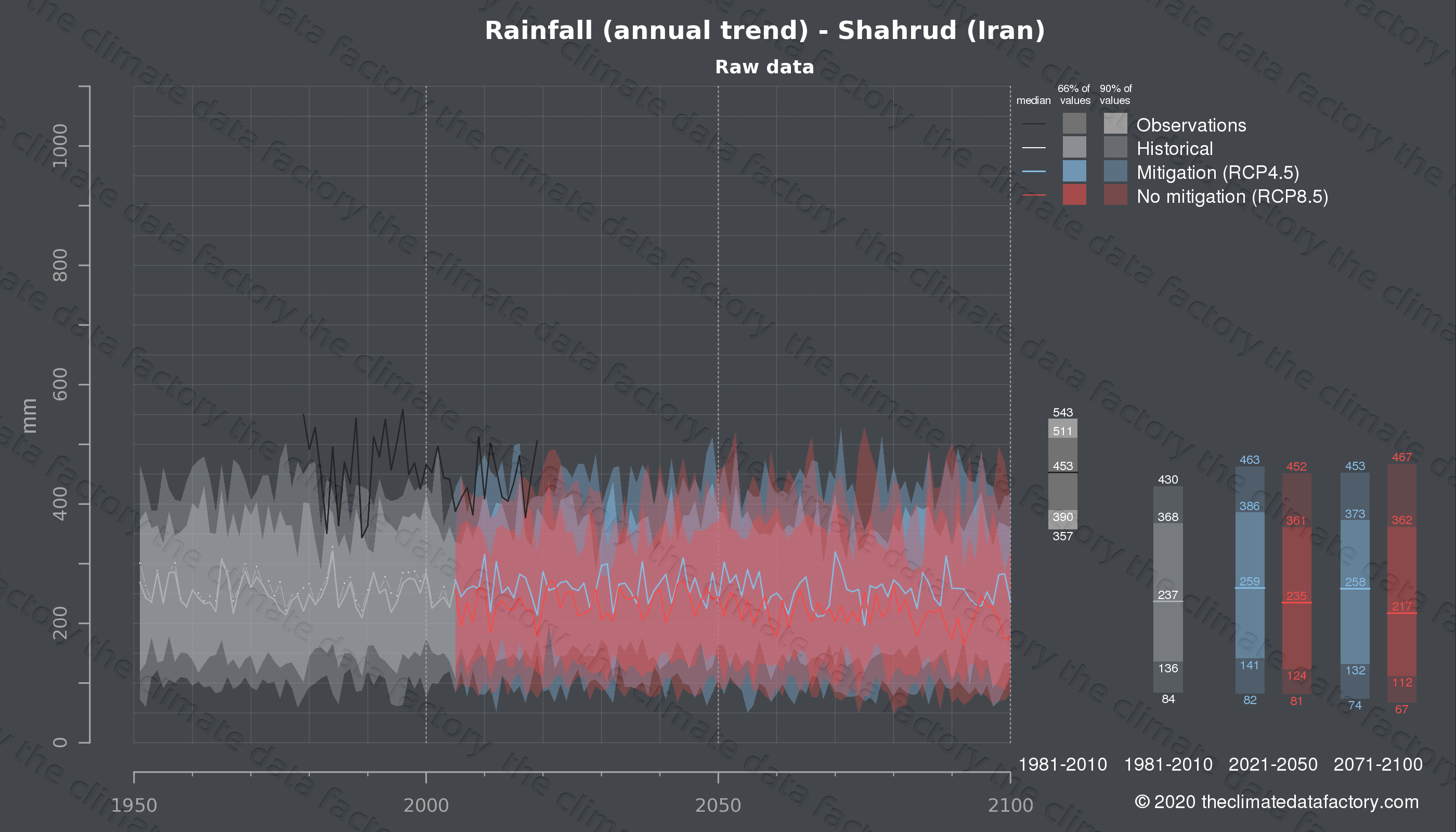 Graphic of projected rainfall for Shahrud (Iran) under two climate change mitigation policy scenarios (RCP4.5, RCP8.5). Represented climate data are raw data from IPCC models. https://theclimatedatafactory.com
