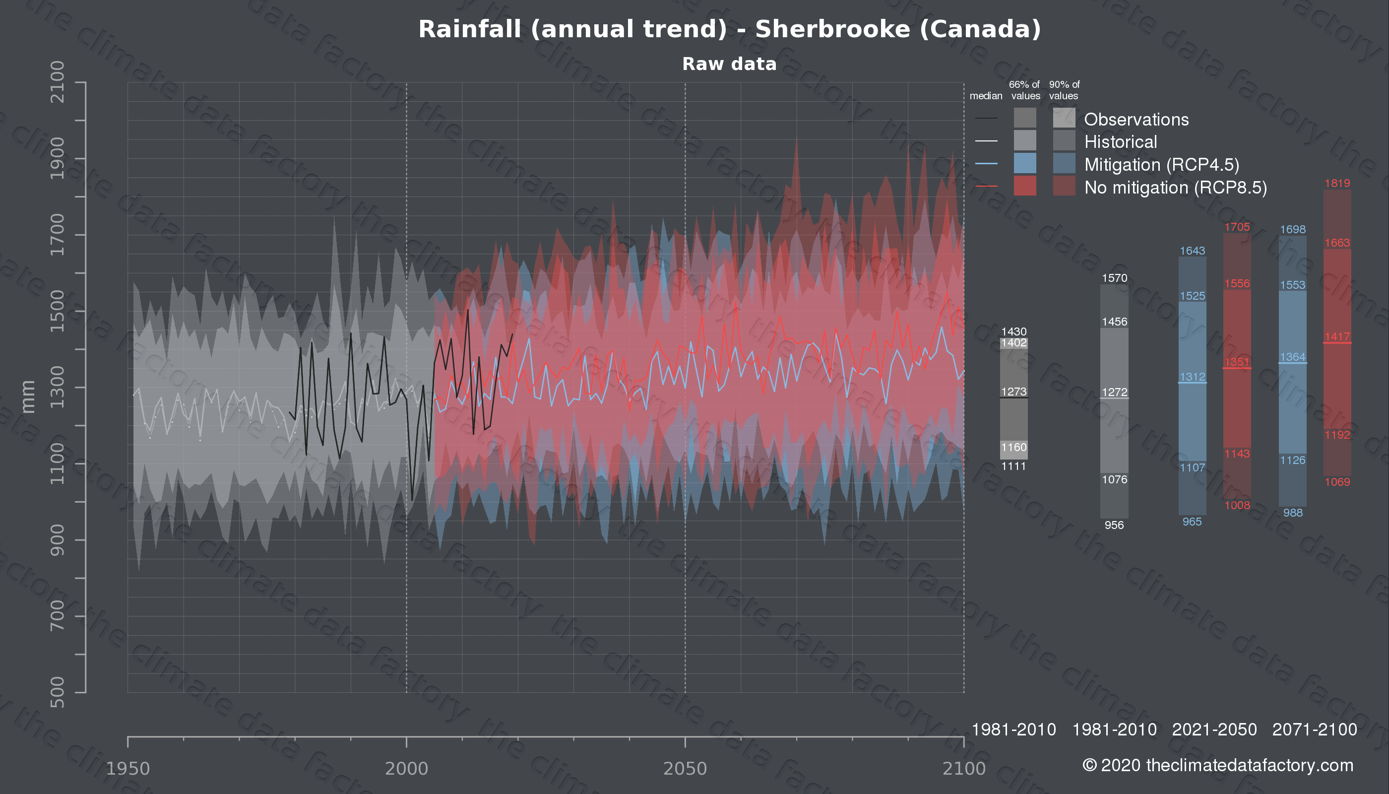 Graphic of projected rainfall for Sherbrooke (Canada) under two climate change mitigation policy scenarios (RCP4.5, RCP8.5). Represented climate data are raw data from IPCC models. https://theclimatedatafactory.com