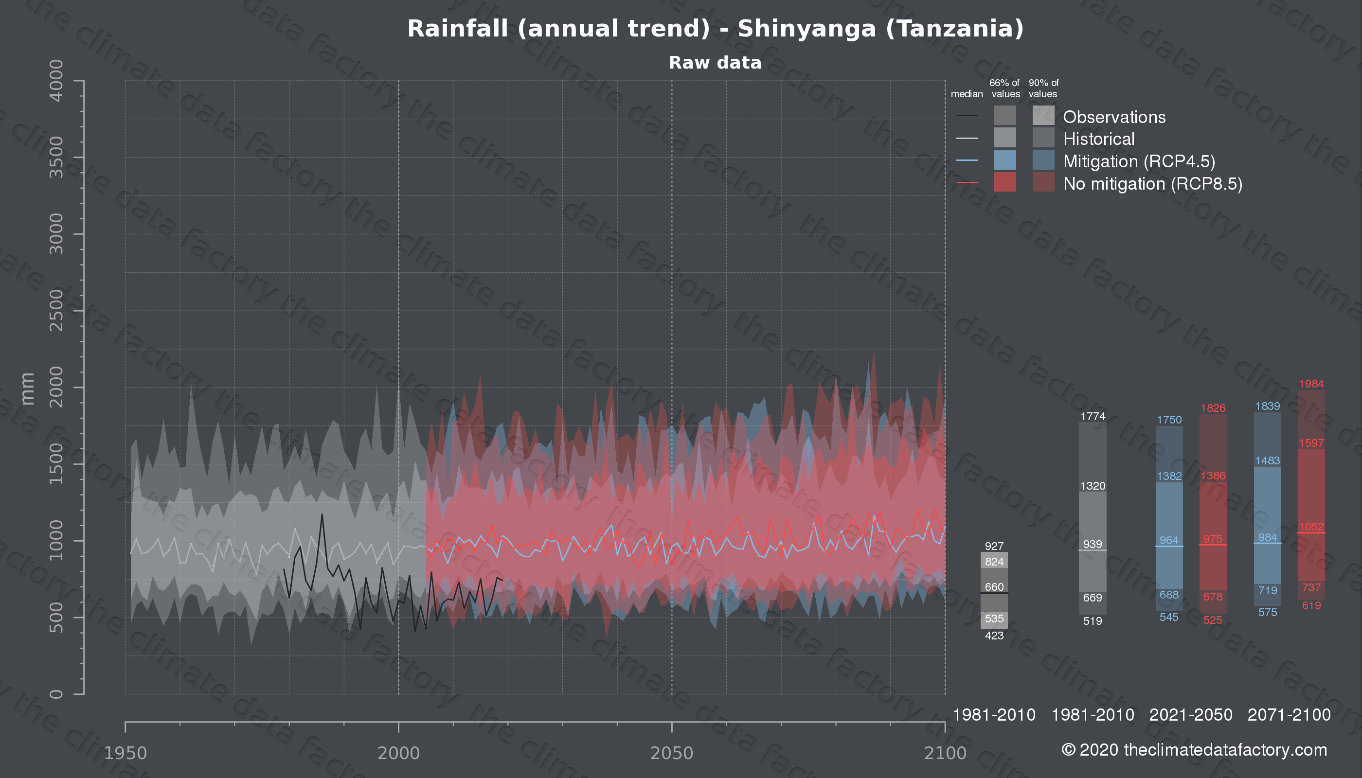 Graphic of projected rainfall for Shinyanga (Tanzania) under two climate change mitigation policy scenarios (RCP4.5, RCP8.5). Represented climate data are raw data from IPCC models. https://theclimatedatafactory.com