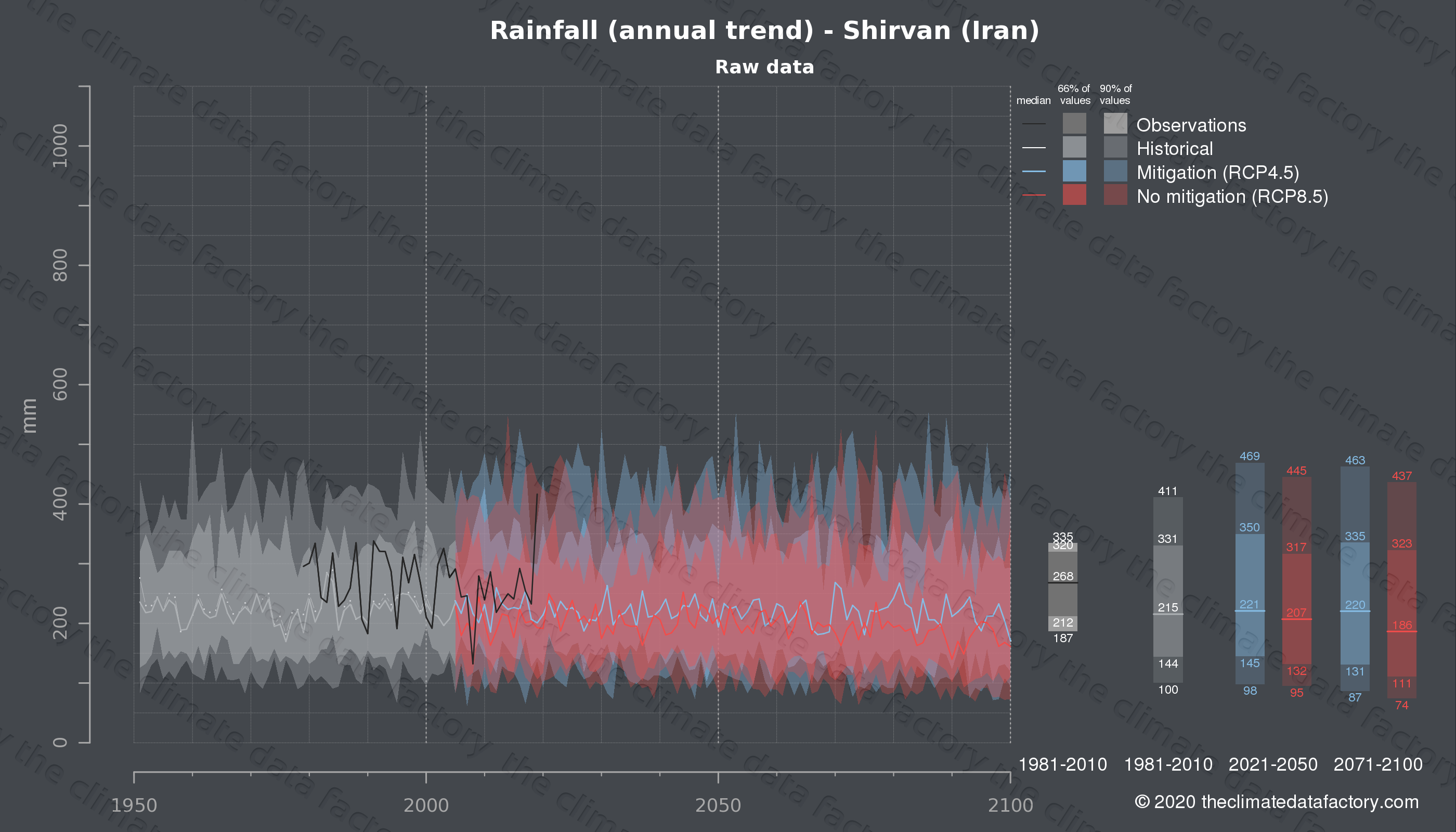 Graphic of projected rainfall for Shirvan (Iran) under two climate change mitigation policy scenarios (RCP4.5, RCP8.5). Represented climate data are raw data from IPCC models. https://theclimatedatafactory.com