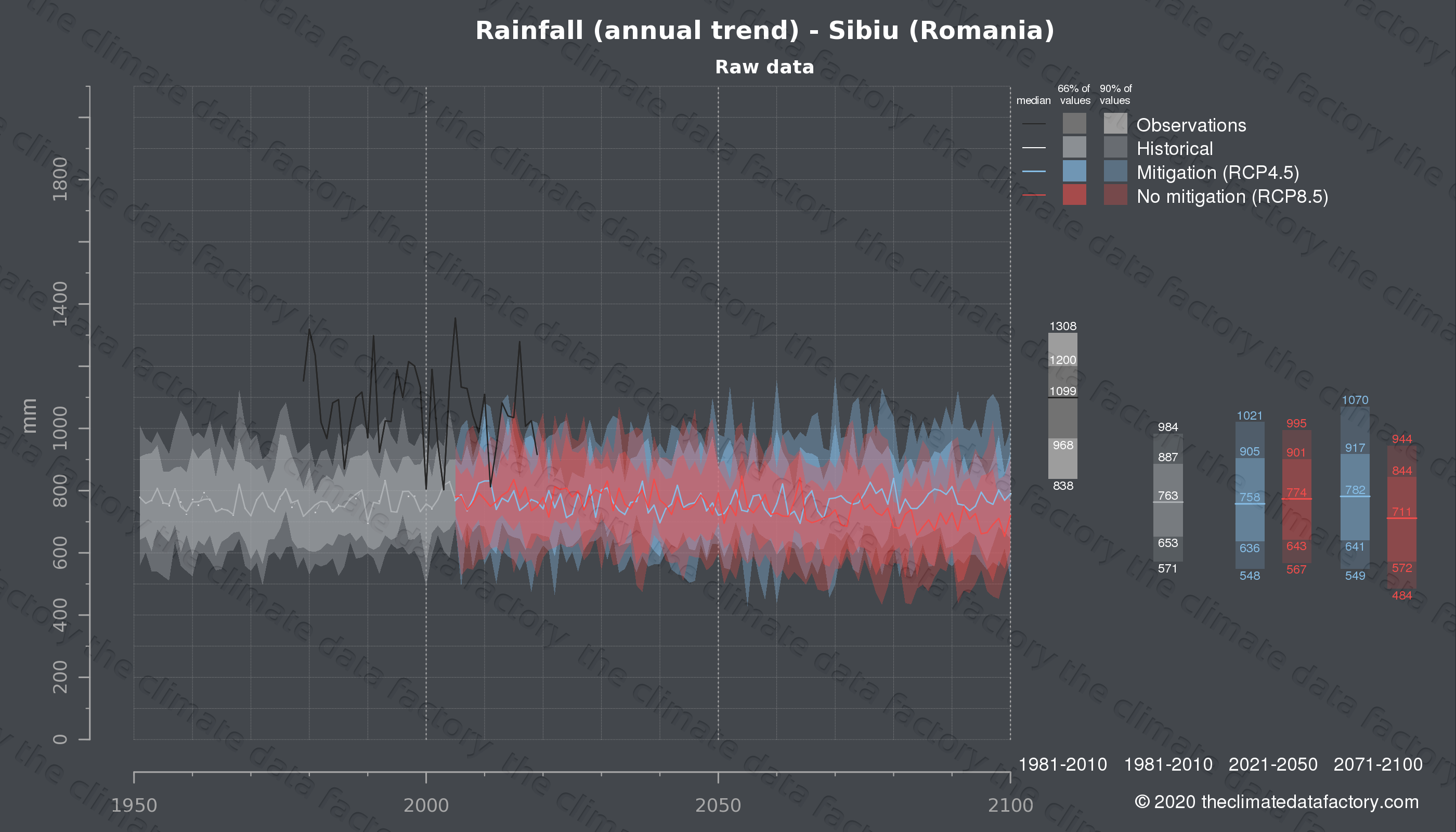 Graphic of projected rainfall for Sibiu (Romania) under two climate change mitigation policy scenarios (RCP4.5, RCP8.5). Represented climate data are raw data from IPCC models. https://theclimatedatafactory.com