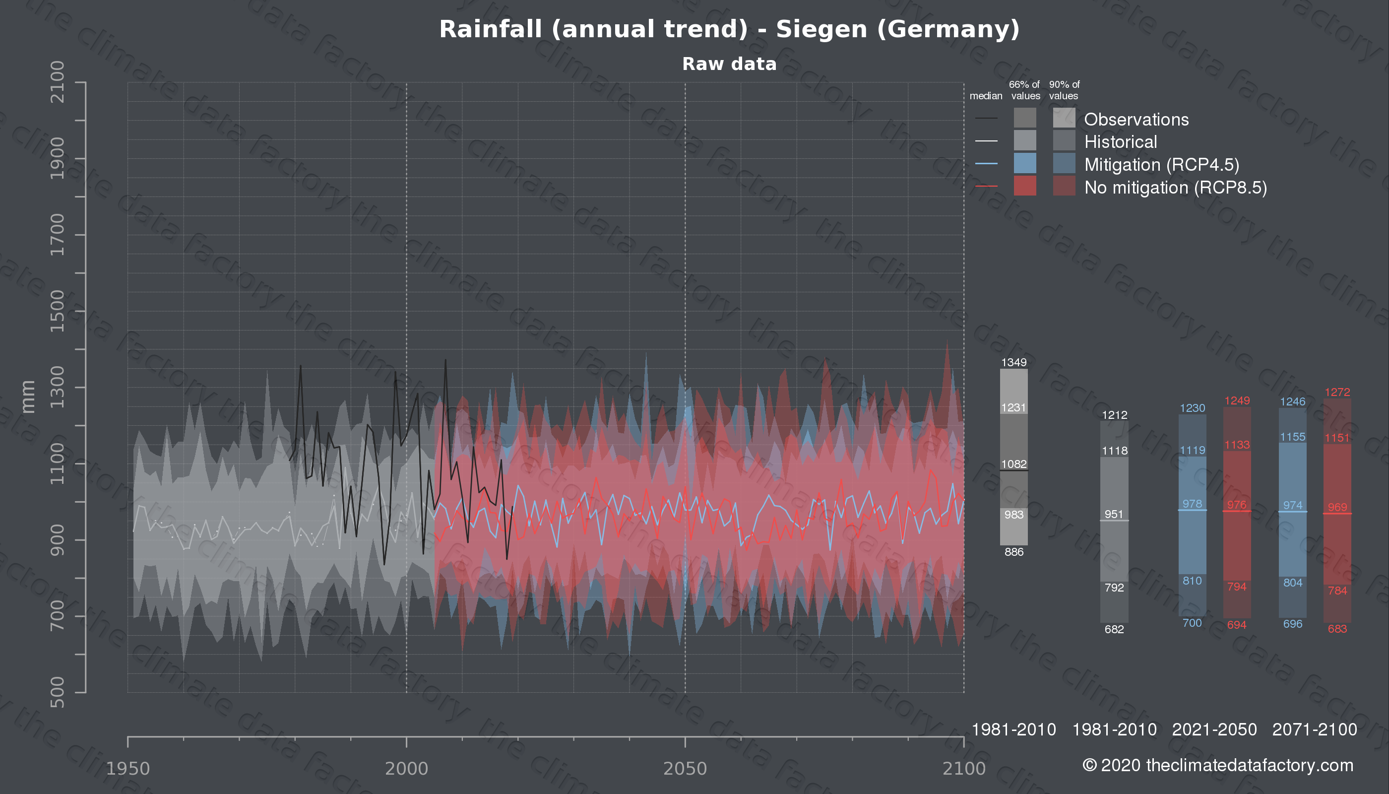 Graphic of projected rainfall for Siegen (Germany) under two climate change mitigation policy scenarios (RCP4.5, RCP8.5). Represented climate data are raw data from IPCC models. https://theclimatedatafactory.com