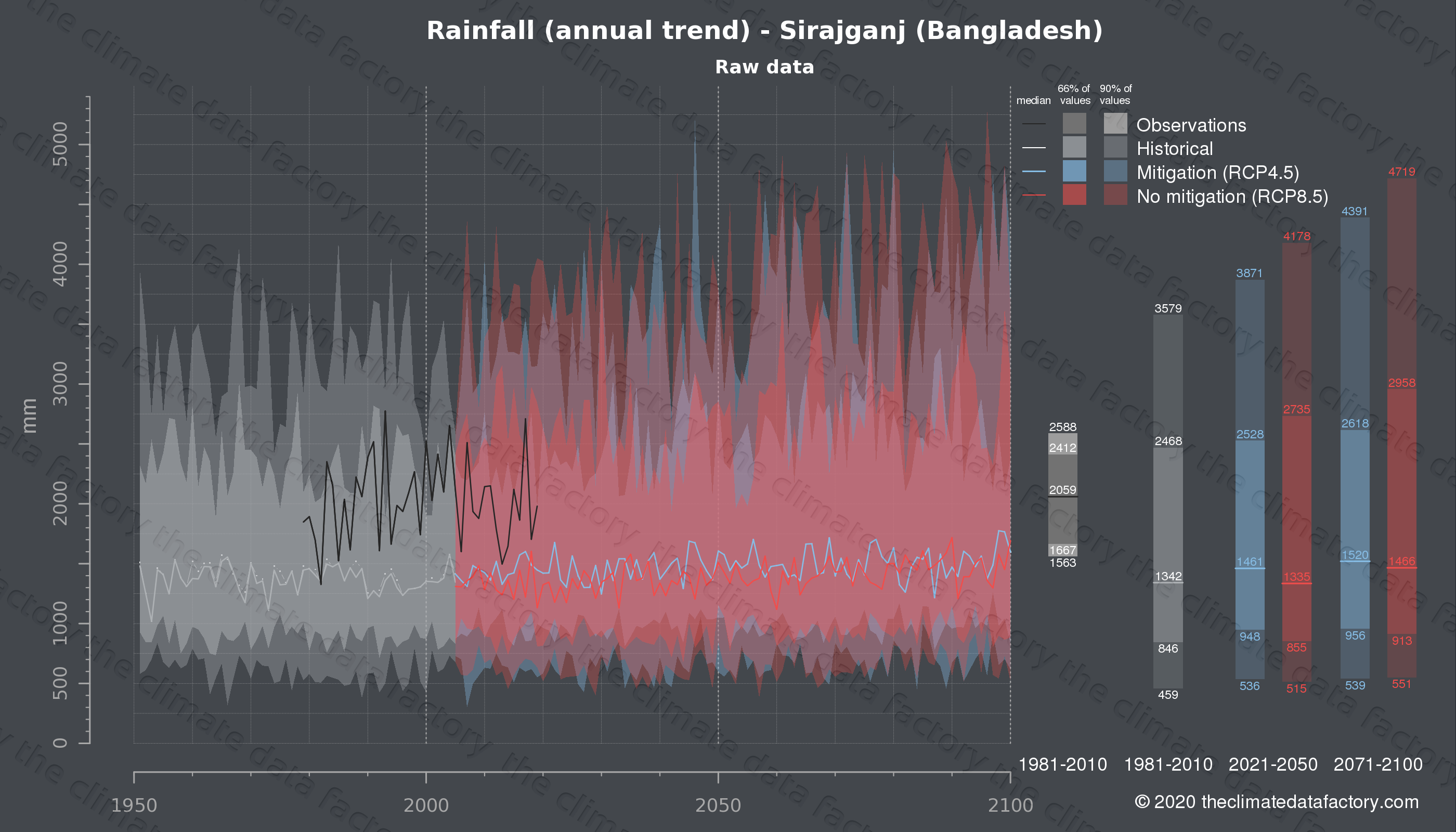 Graphic of projected rainfall for Sirajganj (Bangladesh) under two climate change mitigation policy scenarios (RCP4.5, RCP8.5). Represented climate data are raw data from IPCC models. https://theclimatedatafactory.com