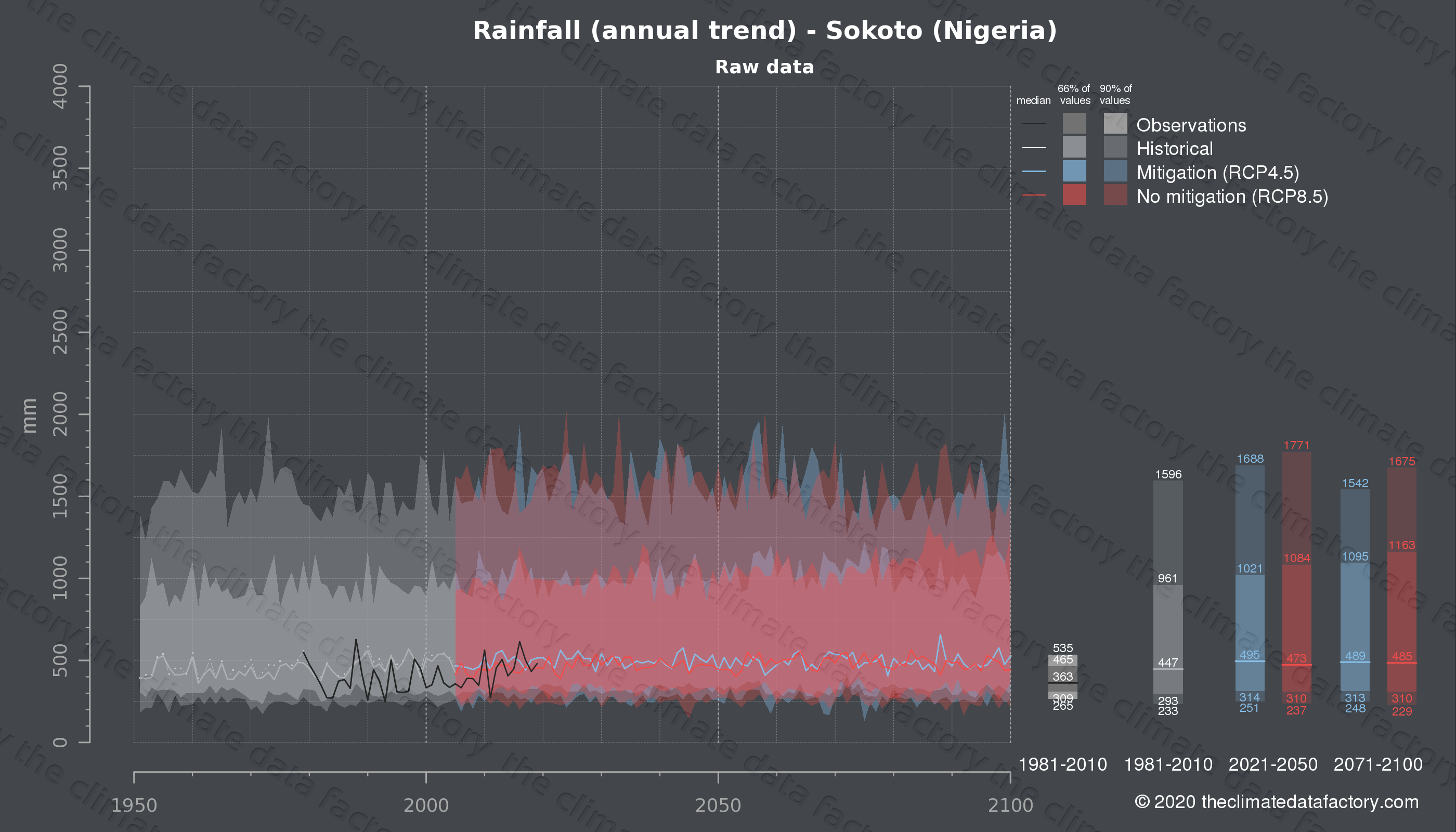 Graphic of projected rainfall for Sokoto (Nigeria) under two climate change mitigation policy scenarios (RCP4.5, RCP8.5). Represented climate data are raw data from IPCC models. https://theclimatedatafactory.com