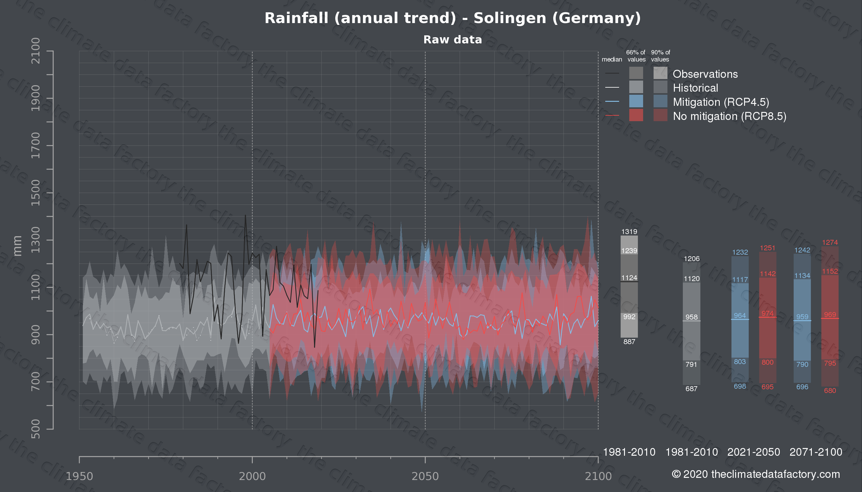 Graphic of projected rainfall for Solingen (Germany) under two climate change mitigation policy scenarios (RCP4.5, RCP8.5). Represented climate data are raw data from IPCC models. https://theclimatedatafactory.com