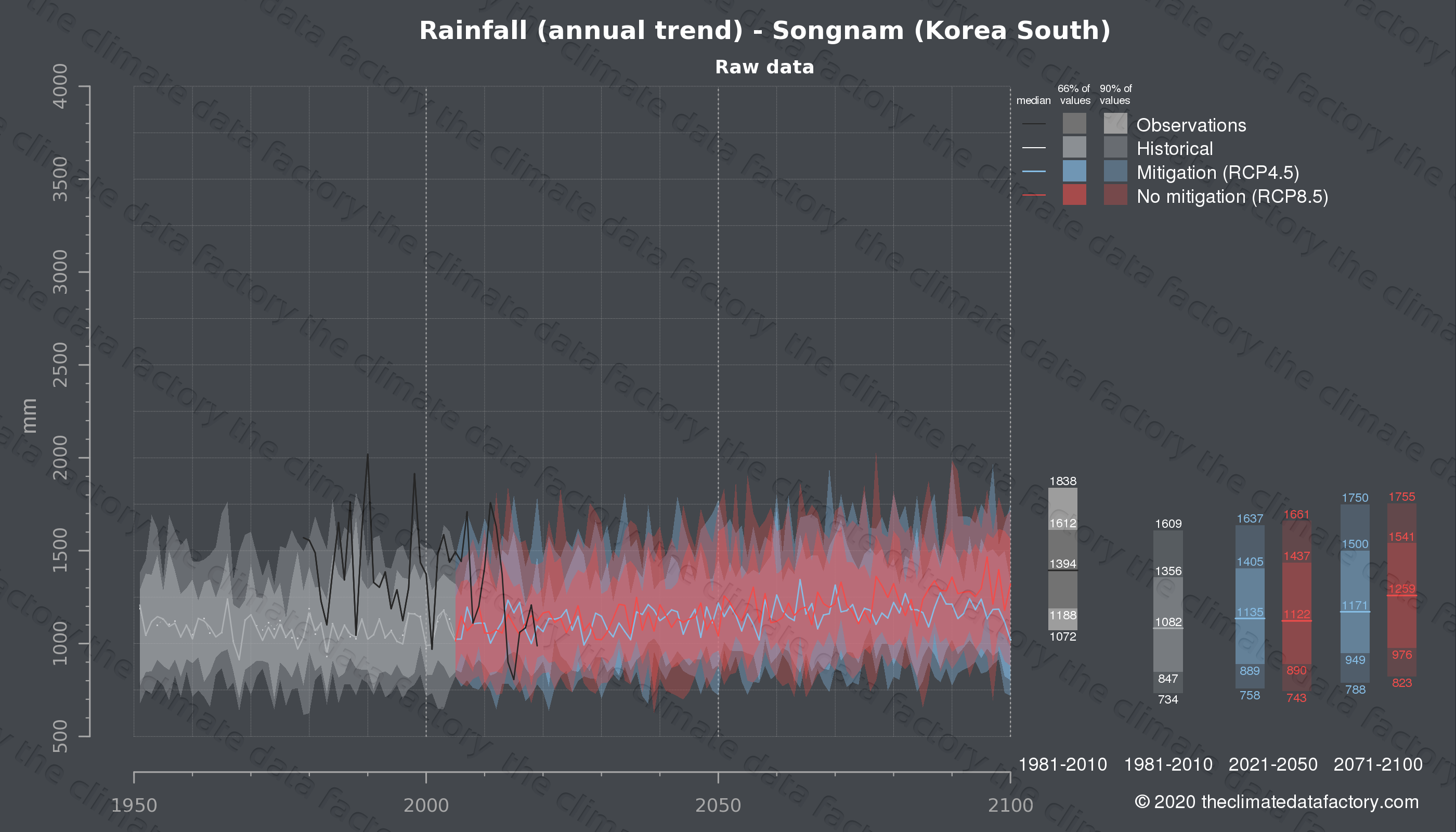 Graphic of projected rainfall for Songnam (South Korea) under two climate change mitigation policy scenarios (RCP4.5, RCP8.5). Represented climate data are raw data from IPCC models. https://theclimatedatafactory.com
