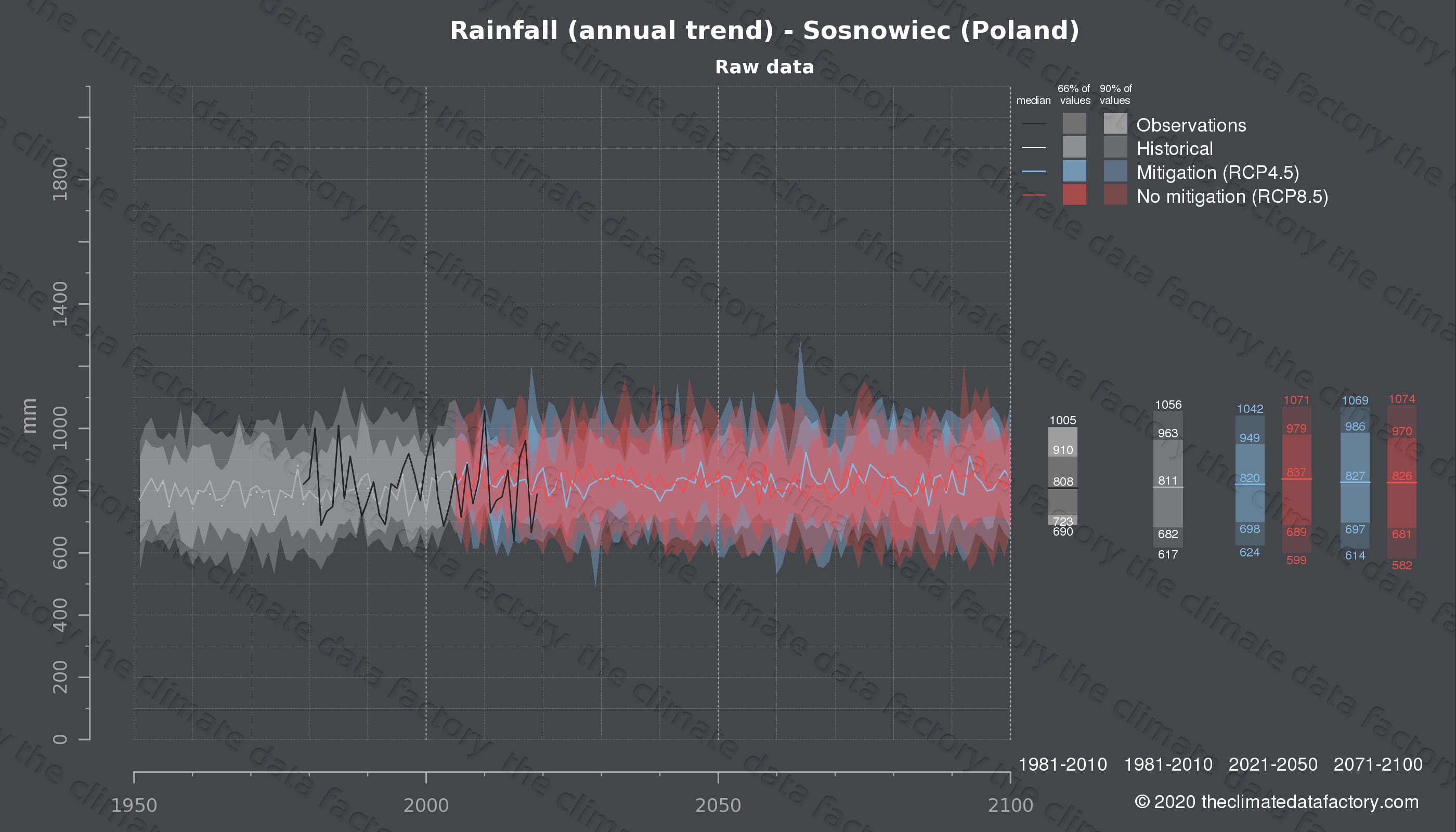 Graphic of projected rainfall for Sosnowiec (Poland) under two climate change mitigation policy scenarios (RCP4.5, RCP8.5). Represented climate data are raw data from IPCC models. https://theclimatedatafactory.com