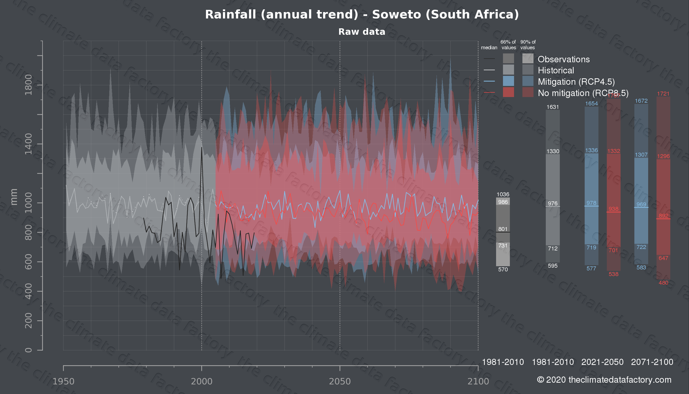 Graphic of projected rainfall for Soweto (South Africa) under two climate change mitigation policy scenarios (RCP4.5, RCP8.5). Represented climate data are raw data from IPCC models. https://theclimatedatafactory.com