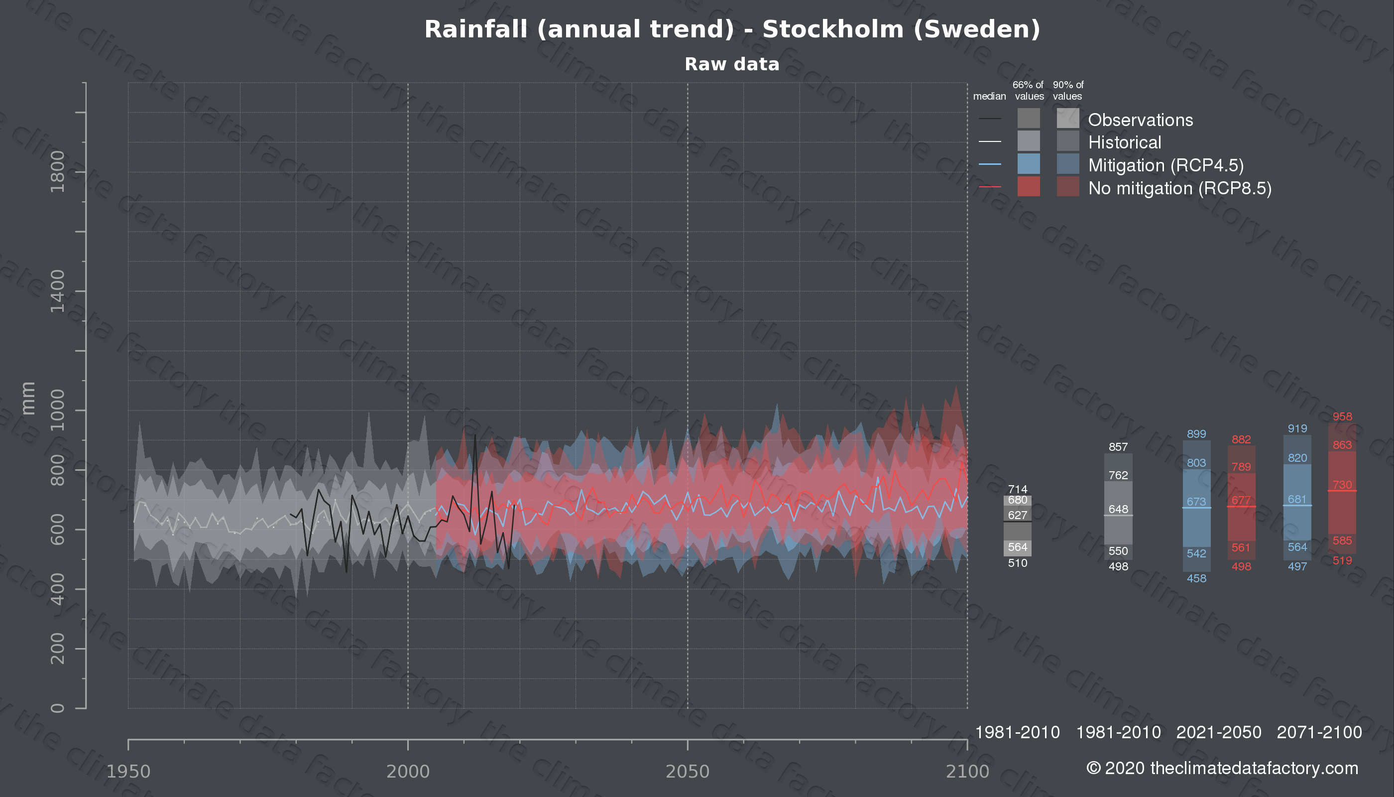 Graphic of projected rainfall for Stockholm (Sweden) under two climate change mitigation policy scenarios (RCP4.5, RCP8.5). Represented climate data are raw data from IPCC models. https://theclimatedatafactory.com