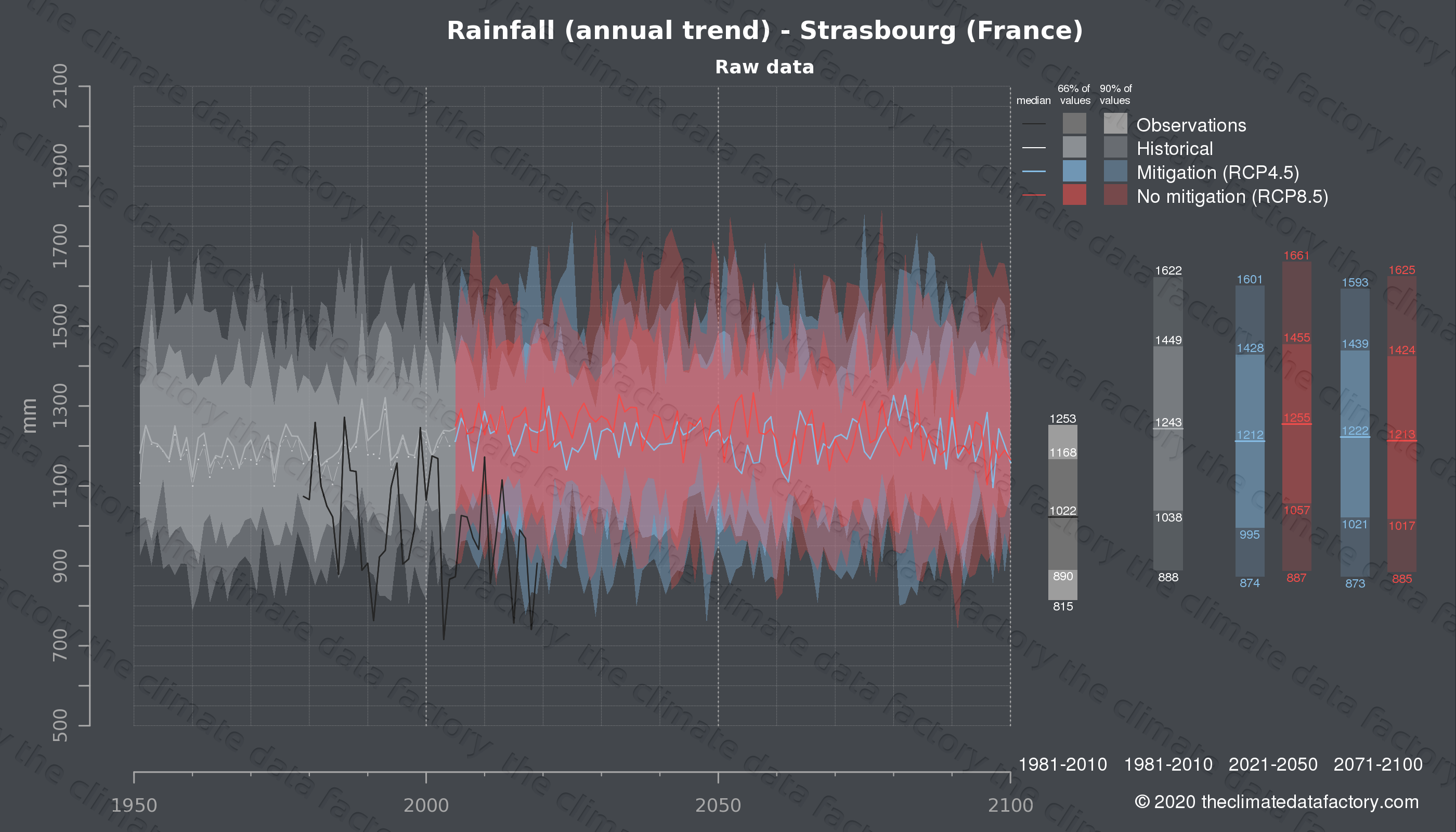 Graphic of projected rainfall for Strasbourg (France) under two climate change mitigation policy scenarios (RCP4.5, RCP8.5). Represented climate data are raw data from IPCC models. https://theclimatedatafactory.com