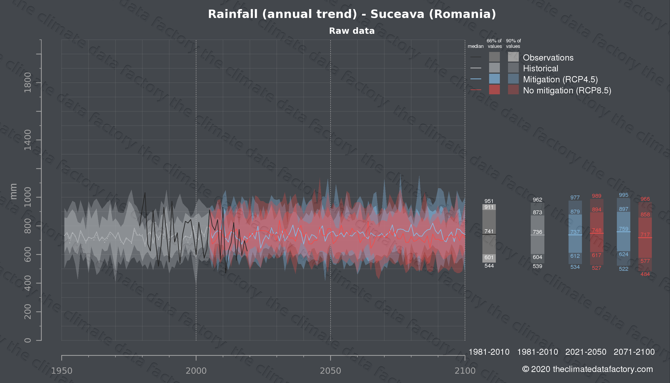 Graphic of projected rainfall for Suceava (Romania) under two climate change mitigation policy scenarios (RCP4.5, RCP8.5). Represented climate data are raw data from IPCC models. https://theclimatedatafactory.com