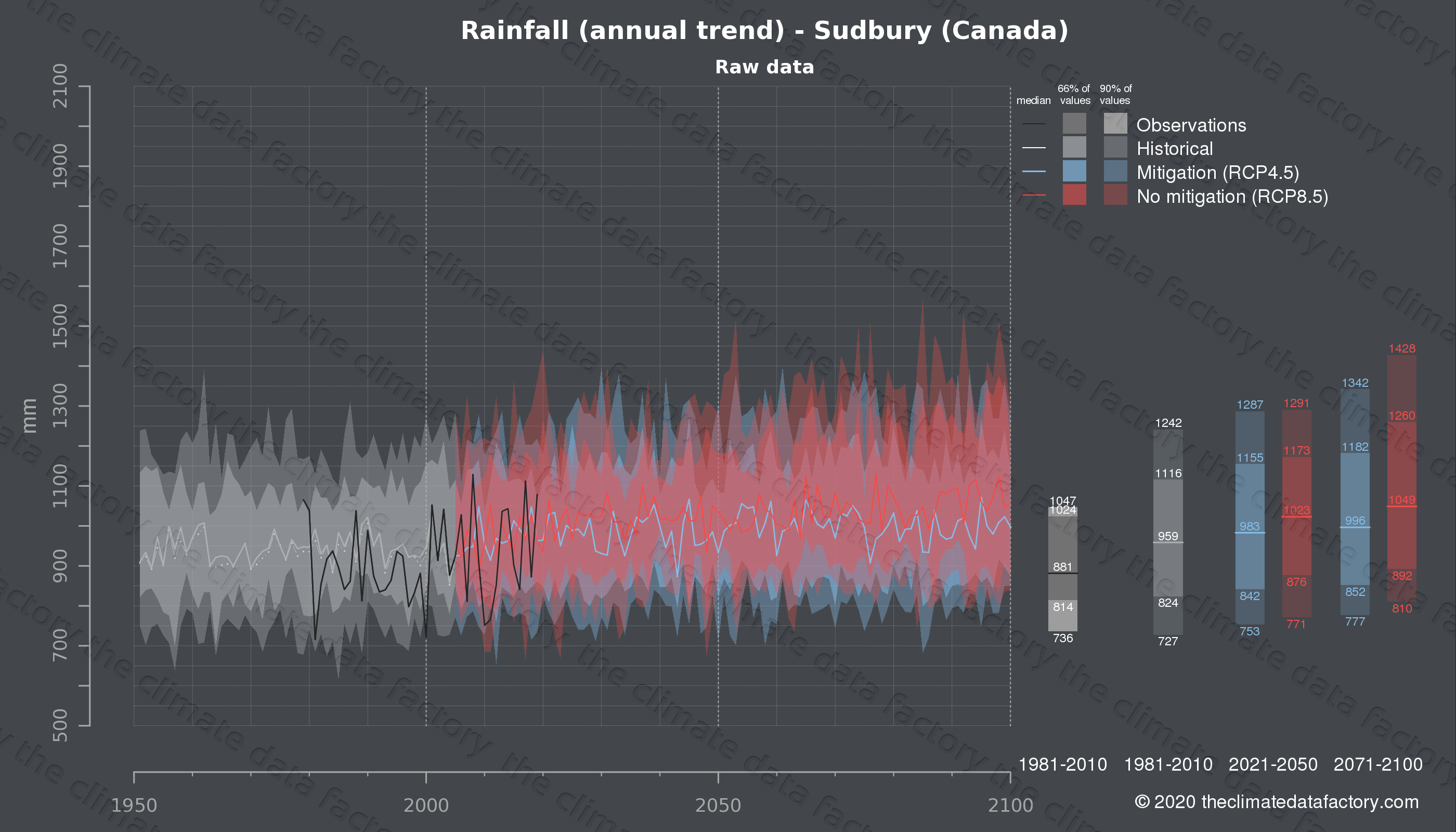 Graphic of projected rainfall for Sudbury (Canada) under two climate change mitigation policy scenarios (RCP4.5, RCP8.5). Represented climate data are raw data from IPCC models. https://theclimatedatafactory.com