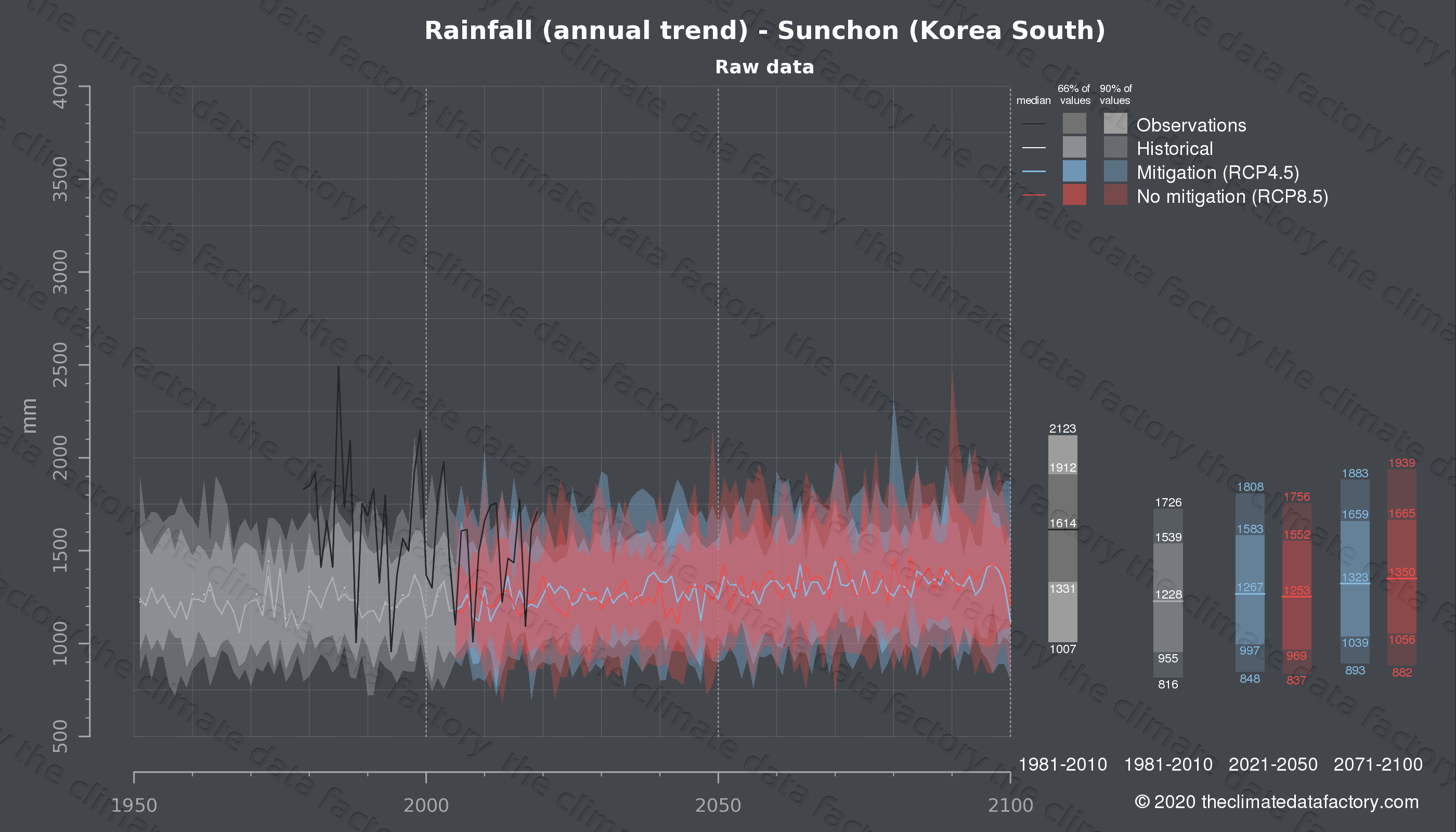 Graphic of projected rainfall for Sunchon (South Korea) under two climate change mitigation policy scenarios (RCP4.5, RCP8.5). Represented climate data are raw data from IPCC models. https://theclimatedatafactory.com
