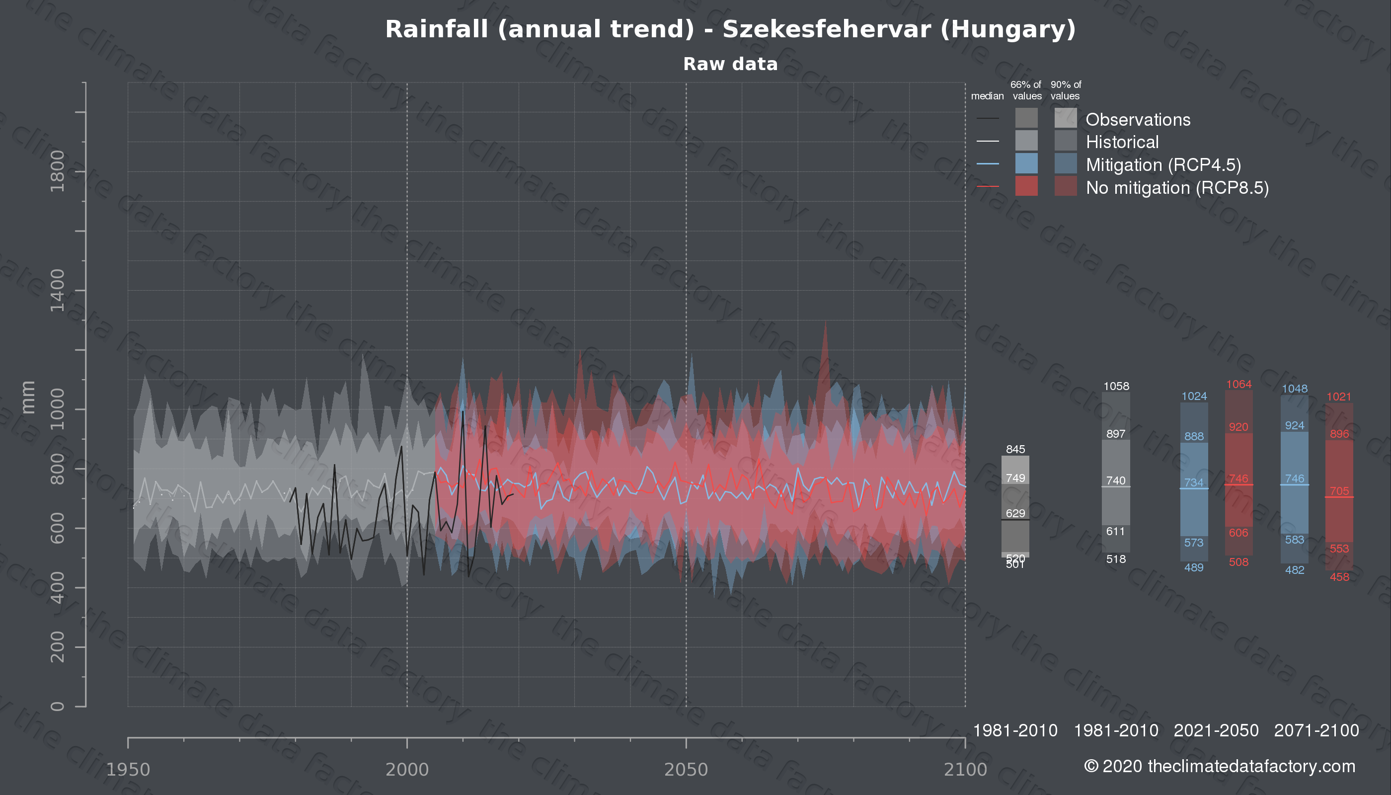 Graphic of projected rainfall for Szekesfehervar (Hungary) under two climate change mitigation policy scenarios (RCP4.5, RCP8.5). Represented climate data are raw data from IPCC models. https://theclimatedatafactory.com