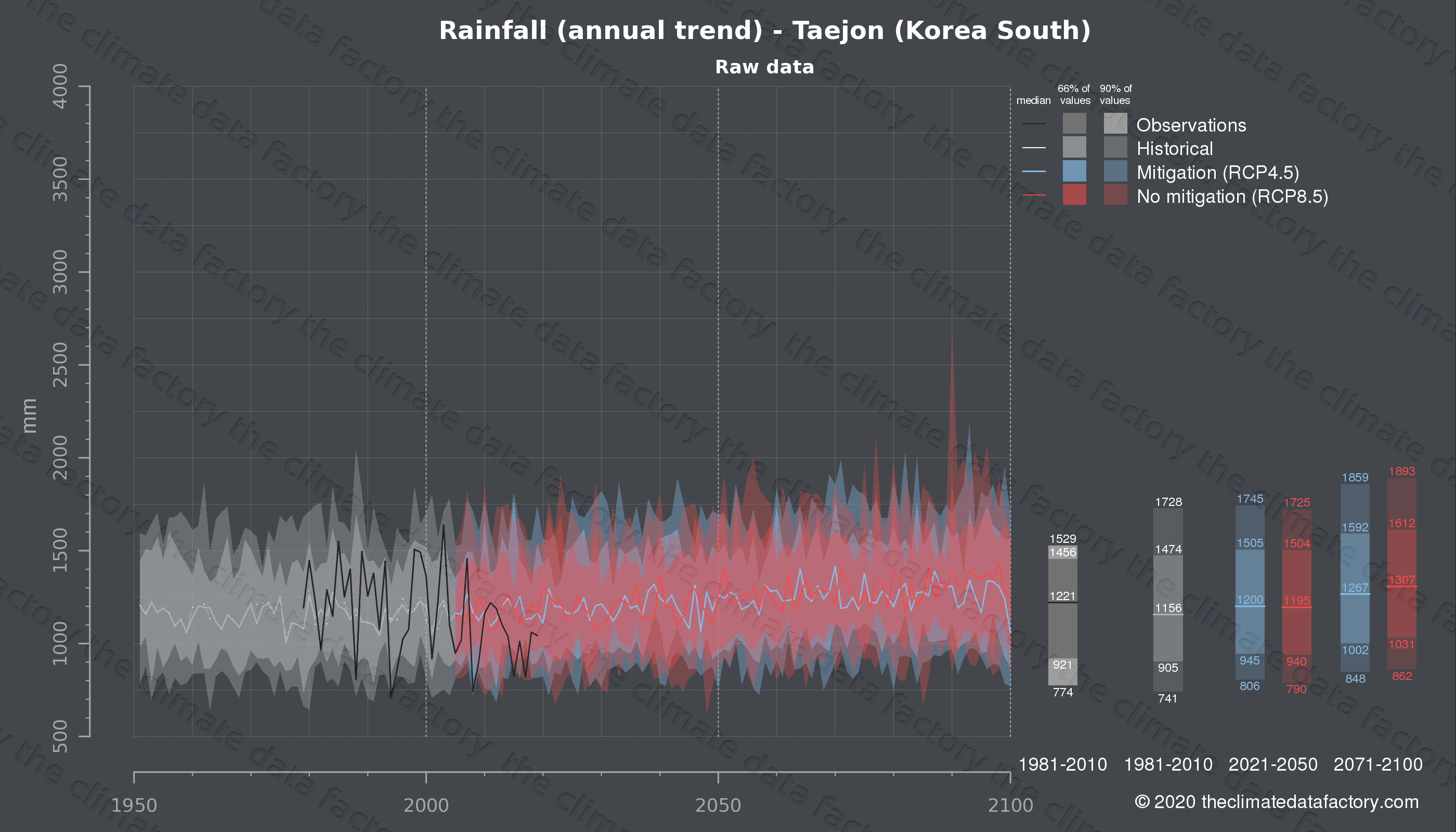 Graphic of projected rainfall for Taejon (South Korea) under two climate change mitigation policy scenarios (RCP4.5, RCP8.5). Represented climate data are raw data from IPCC models. https://theclimatedatafactory.com