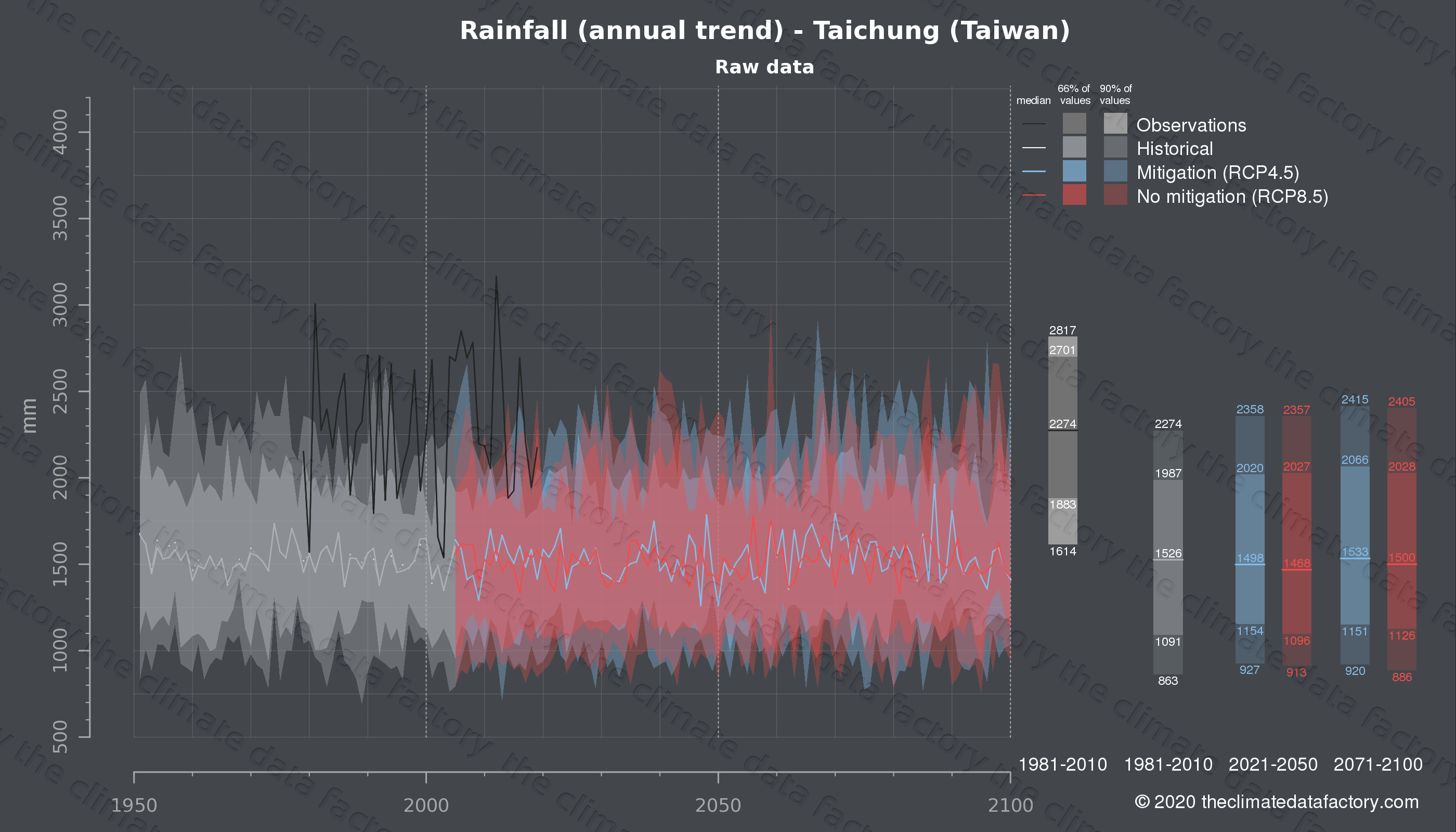 Graphic of projected rainfall for Taichung (Taiwan) under two climate change mitigation policy scenarios (RCP4.5, RCP8.5). Represented climate data are raw data from IPCC models. https://theclimatedatafactory.com