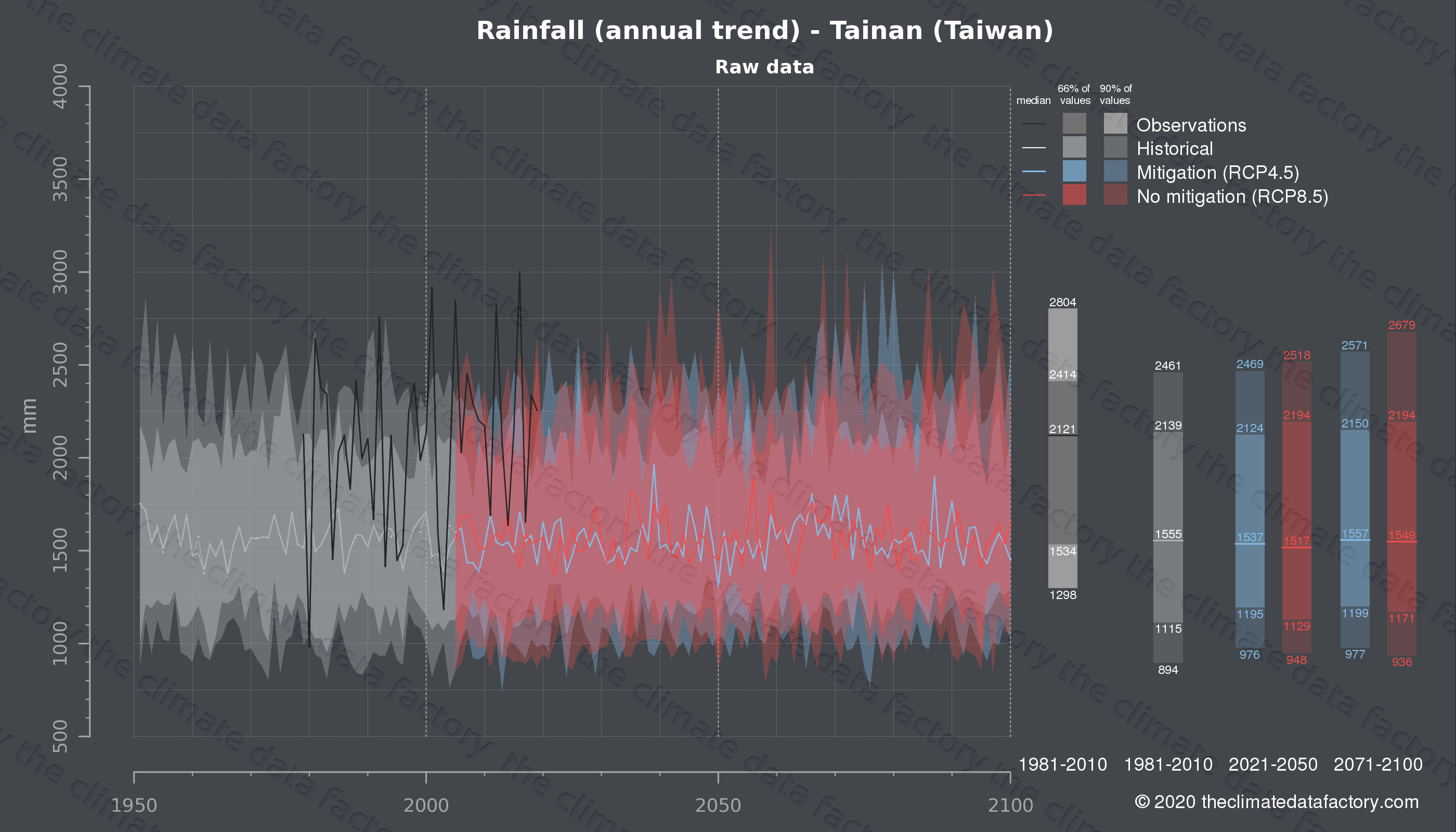 Graphic of projected rainfall for Tainan (Taiwan) under two climate change mitigation policy scenarios (RCP4.5, RCP8.5). Represented climate data are raw data from IPCC models. https://theclimatedatafactory.com