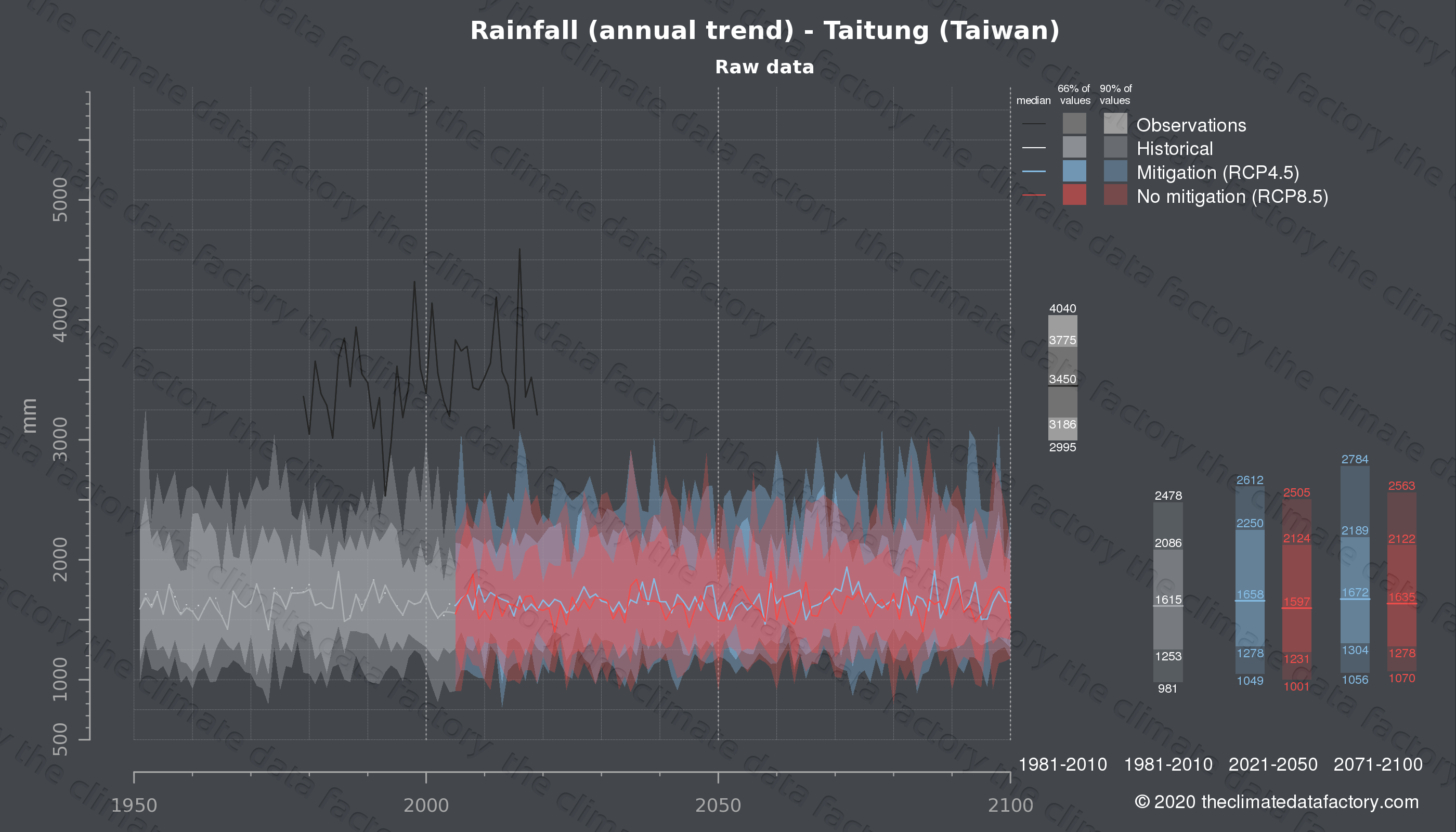 Graphic of projected rainfall for Taitung (Taiwan) under two climate change mitigation policy scenarios (RCP4.5, RCP8.5). Represented climate data are raw data from IPCC models. https://theclimatedatafactory.com