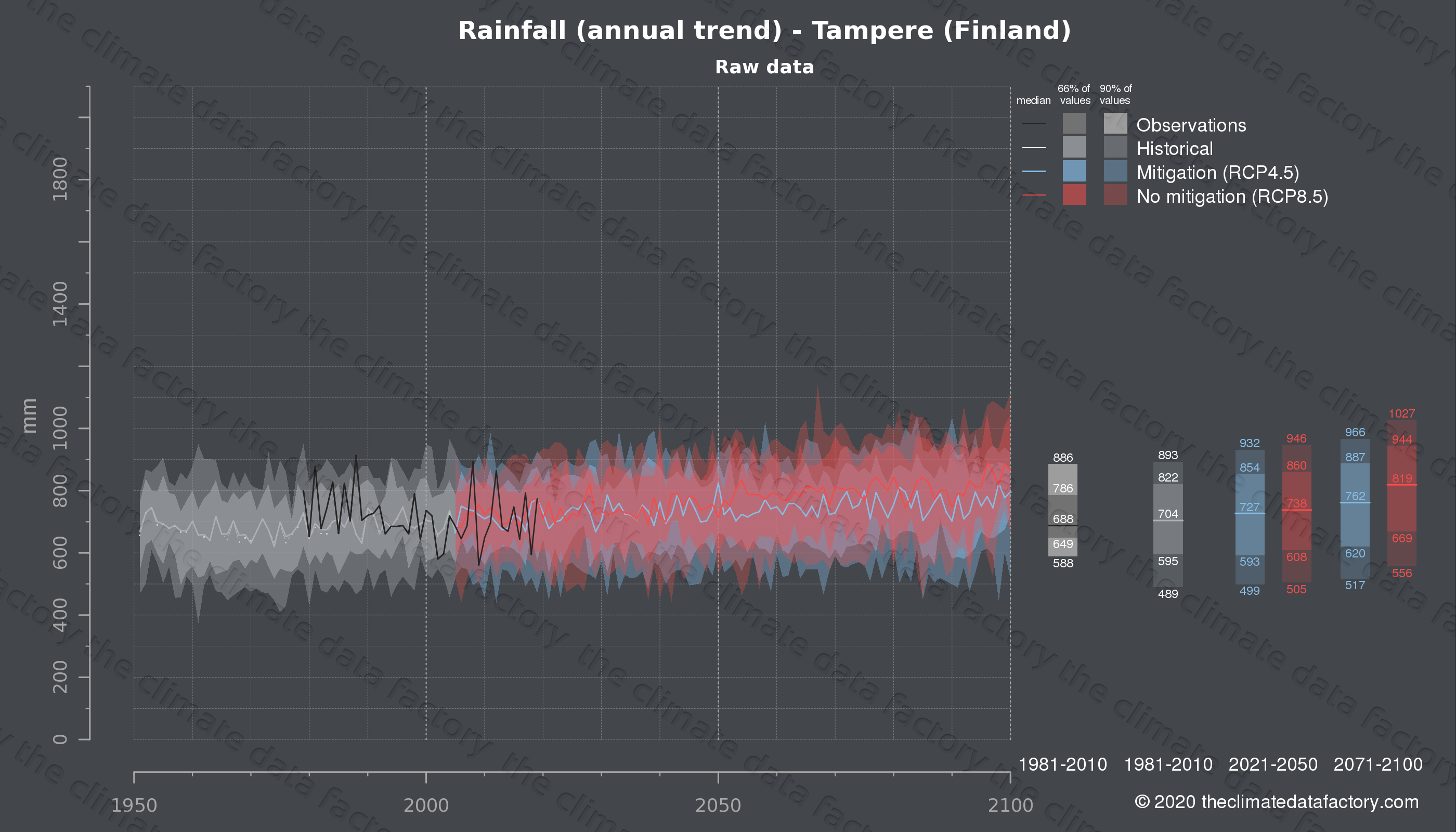 Graphic of projected rainfall for Tampere (Finland) under two climate change mitigation policy scenarios (RCP4.5, RCP8.5). Represented climate data are raw data from IPCC models. https://theclimatedatafactory.com