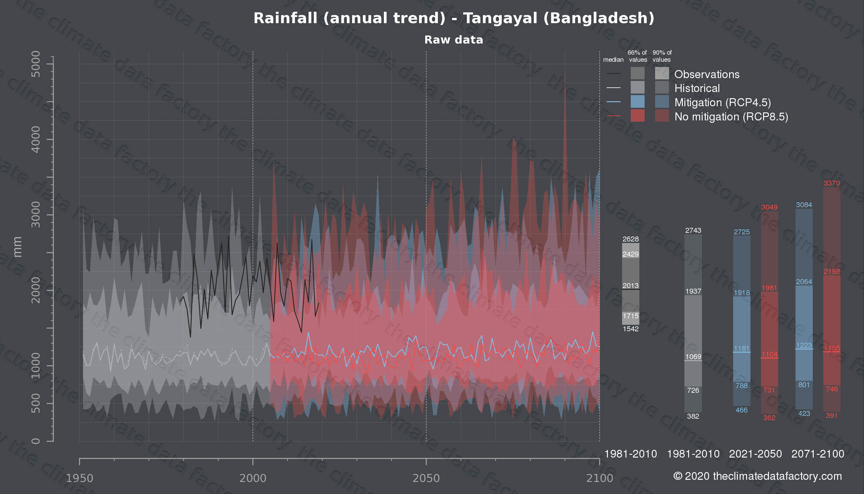 Graphic of projected rainfall for Tangayal (Bangladesh) under two climate change mitigation policy scenarios (RCP4.5, RCP8.5). Represented climate data are raw data from IPCC models. https://theclimatedatafactory.com