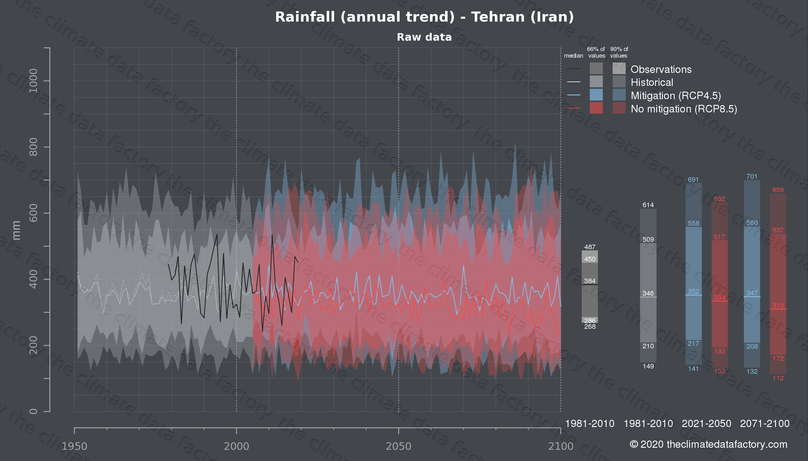 Graphic of projected rainfall for Tehran (Iran) under two climate change mitigation policy scenarios (RCP4.5, RCP8.5). Represented climate data are raw data from IPCC models. https://theclimatedatafactory.com