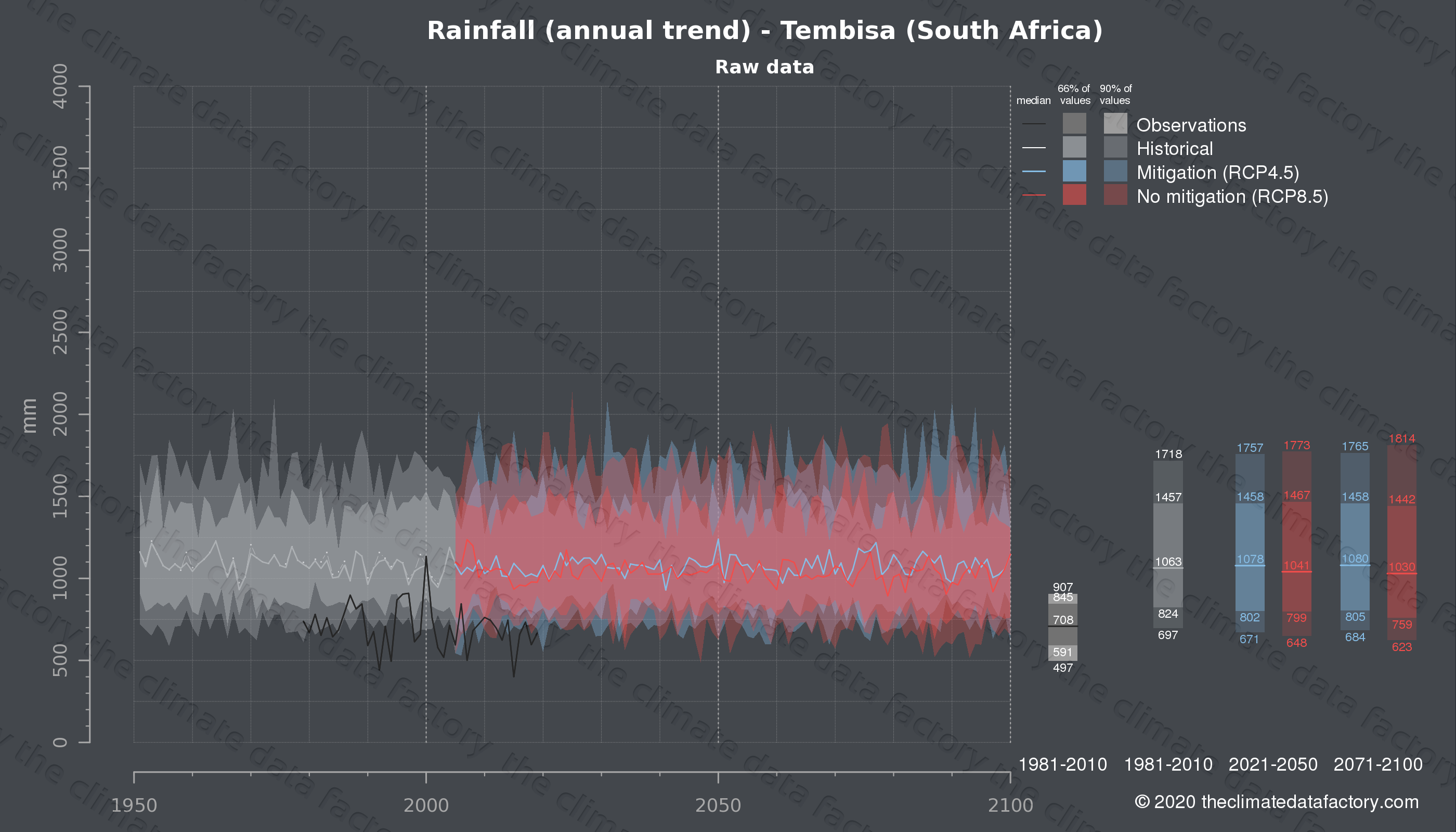 Graphic of projected rainfall for Tembisa (South Africa) under two climate change mitigation policy scenarios (RCP4.5, RCP8.5). Represented climate data are raw data from IPCC models. https://theclimatedatafactory.com