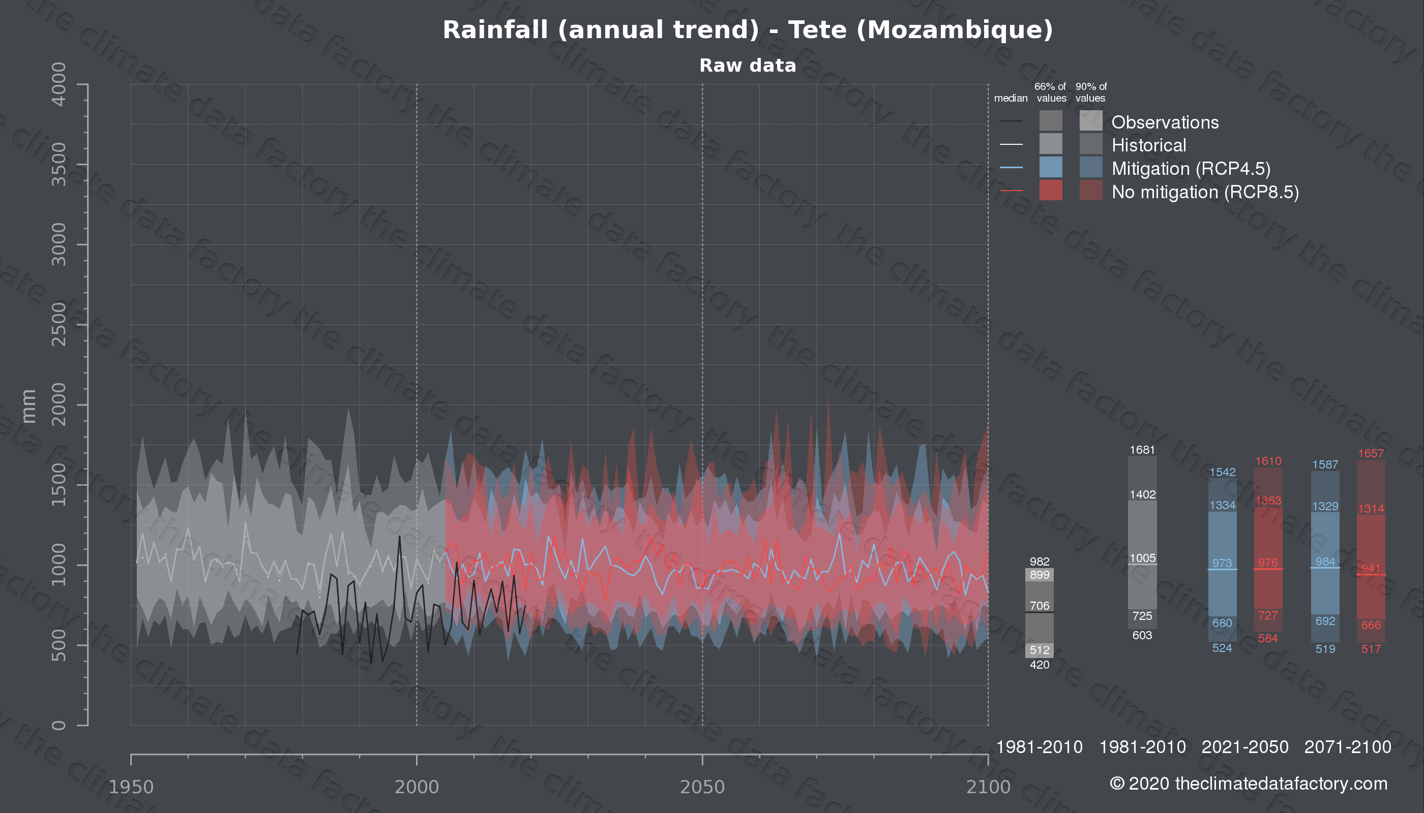 Graphic of projected rainfall for Tete (Mozambique) under two climate change mitigation policy scenarios (RCP4.5, RCP8.5). Represented climate data are raw data from IPCC models. https://theclimatedatafactory.com