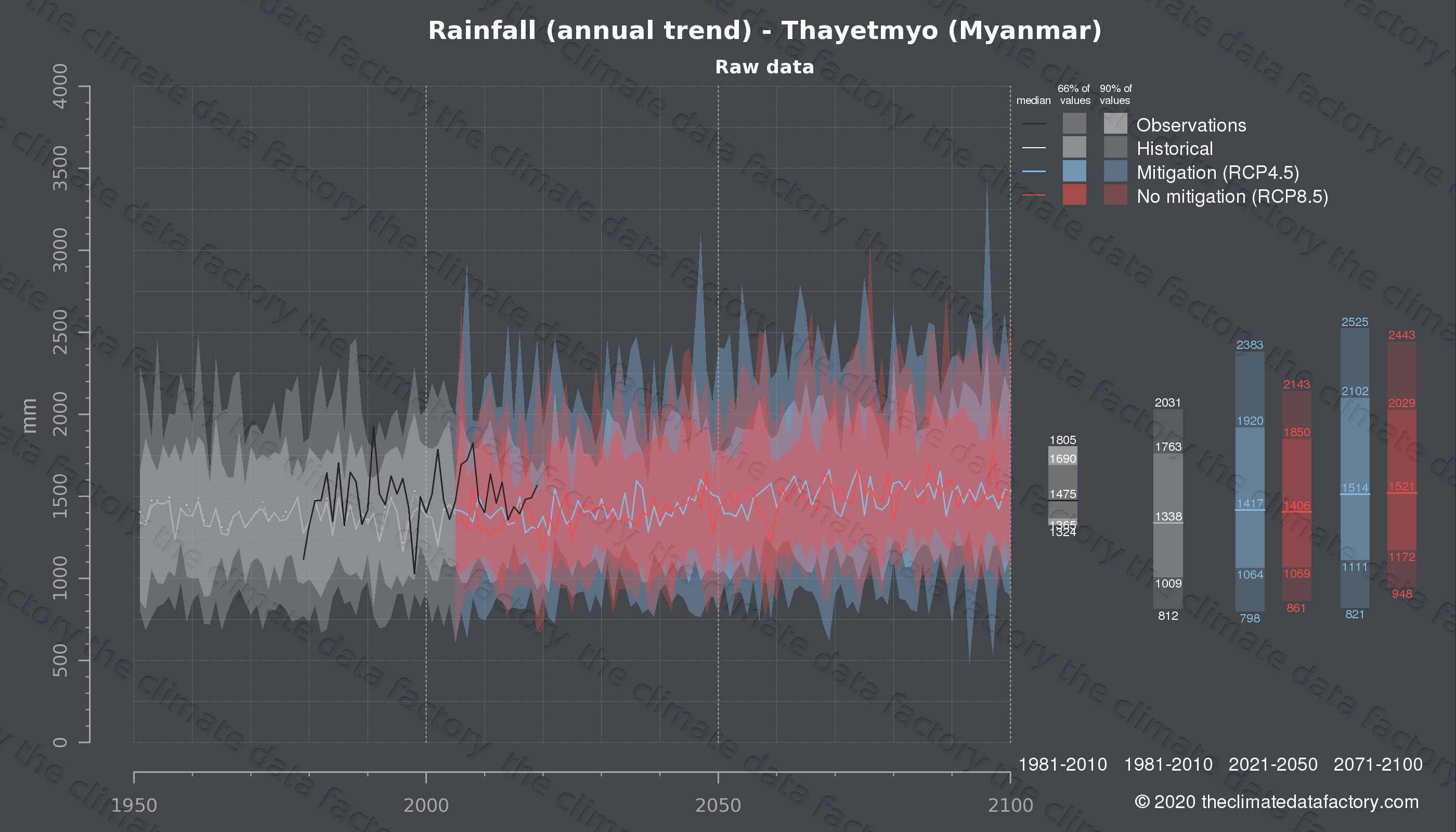 Graphic of projected rainfall for Thayetmyo (Myanmar) under two climate change mitigation policy scenarios (RCP4.5, RCP8.5). Represented climate data are raw data from IPCC models. https://theclimatedatafactory.com