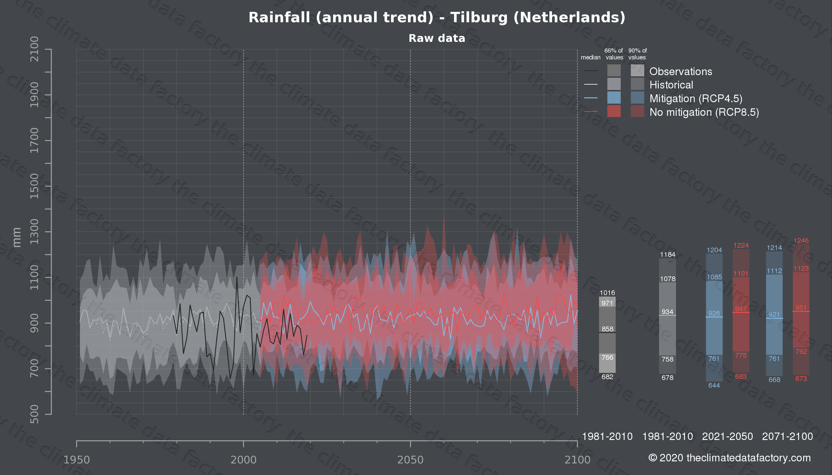 Graphic of projected rainfall for Tilburg (Netherlands) under two climate change mitigation policy scenarios (RCP4.5, RCP8.5). Represented climate data are raw data from IPCC models. https://theclimatedatafactory.com