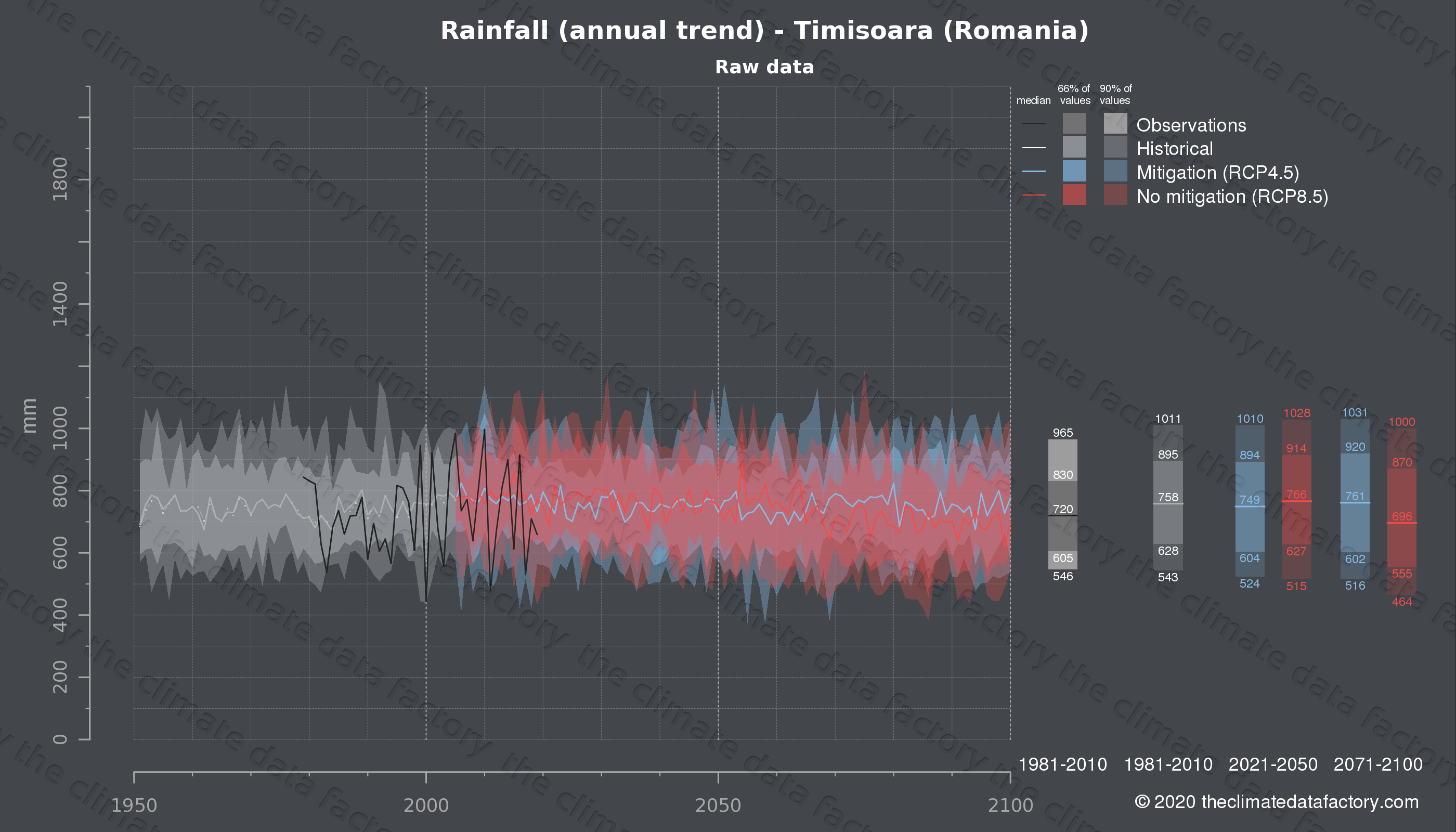 Graphic of projected rainfall for Timisoara (Romania) under two climate change mitigation policy scenarios (RCP4.5, RCP8.5). Represented climate data are raw data from IPCC models. https://theclimatedatafactory.com