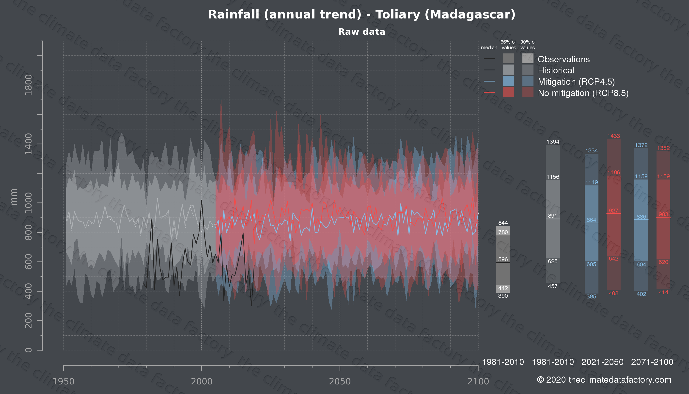 Graphic of projected rainfall for Toliary (Madagascar) under two climate change mitigation policy scenarios (RCP4.5, RCP8.5). Represented climate data are raw data from IPCC models. https://theclimatedatafactory.com
