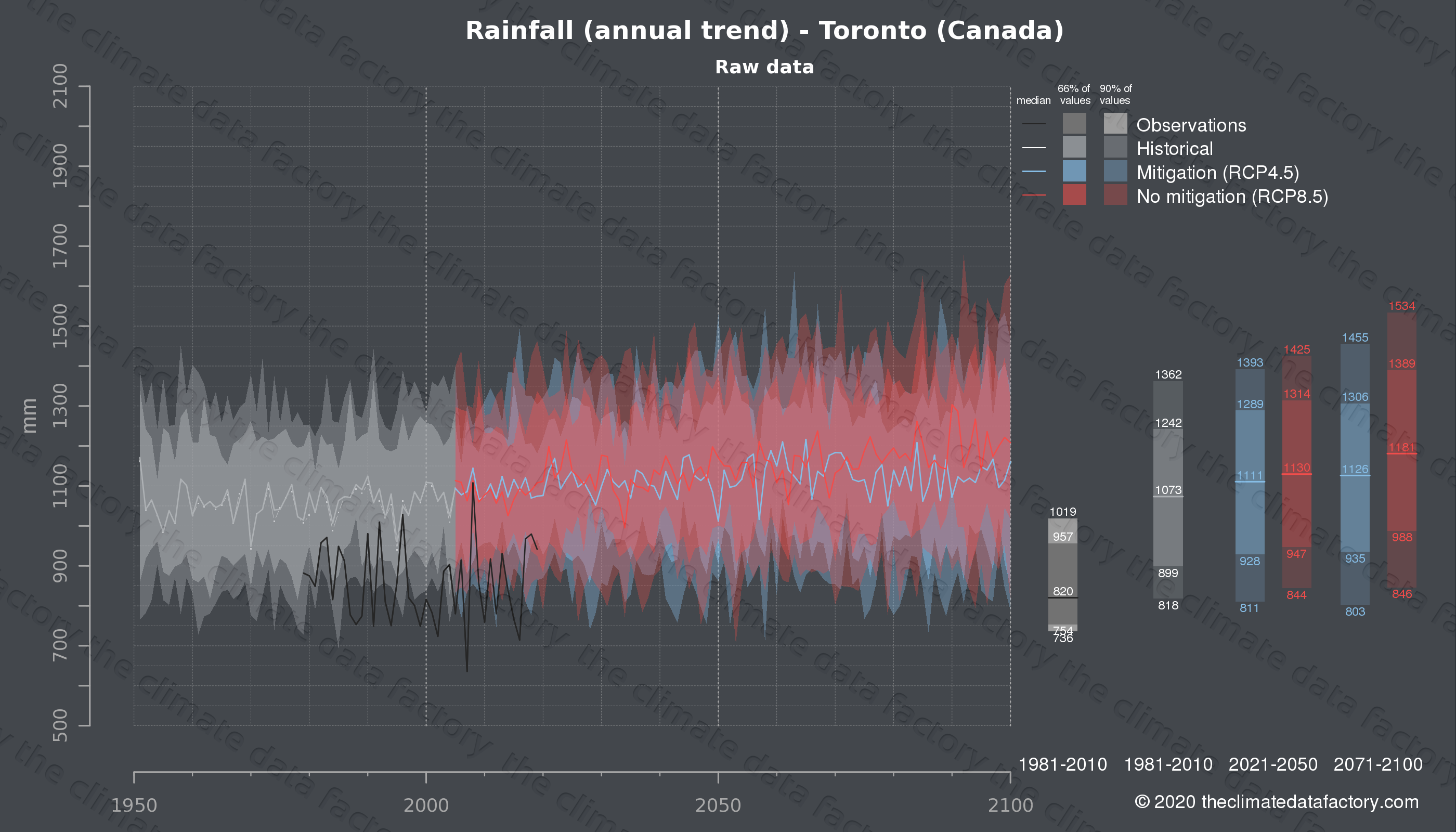 Graphic of projected rainfall for Toronto (Canada) under two climate change mitigation policy scenarios (RCP4.5, RCP8.5). Represented climate data are raw data from IPCC models. https://theclimatedatafactory.com