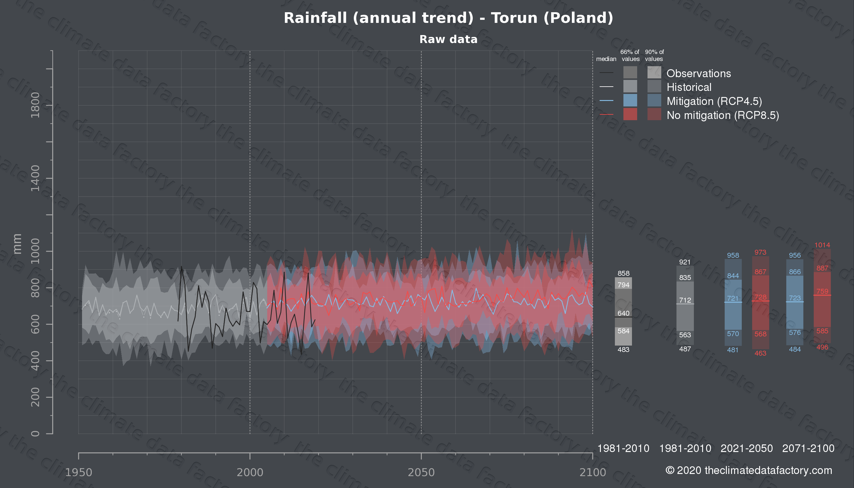 Graphic of projected rainfall for Torun (Poland) under two climate change mitigation policy scenarios (RCP4.5, RCP8.5). Represented climate data are raw data from IPCC models. https://theclimatedatafactory.com