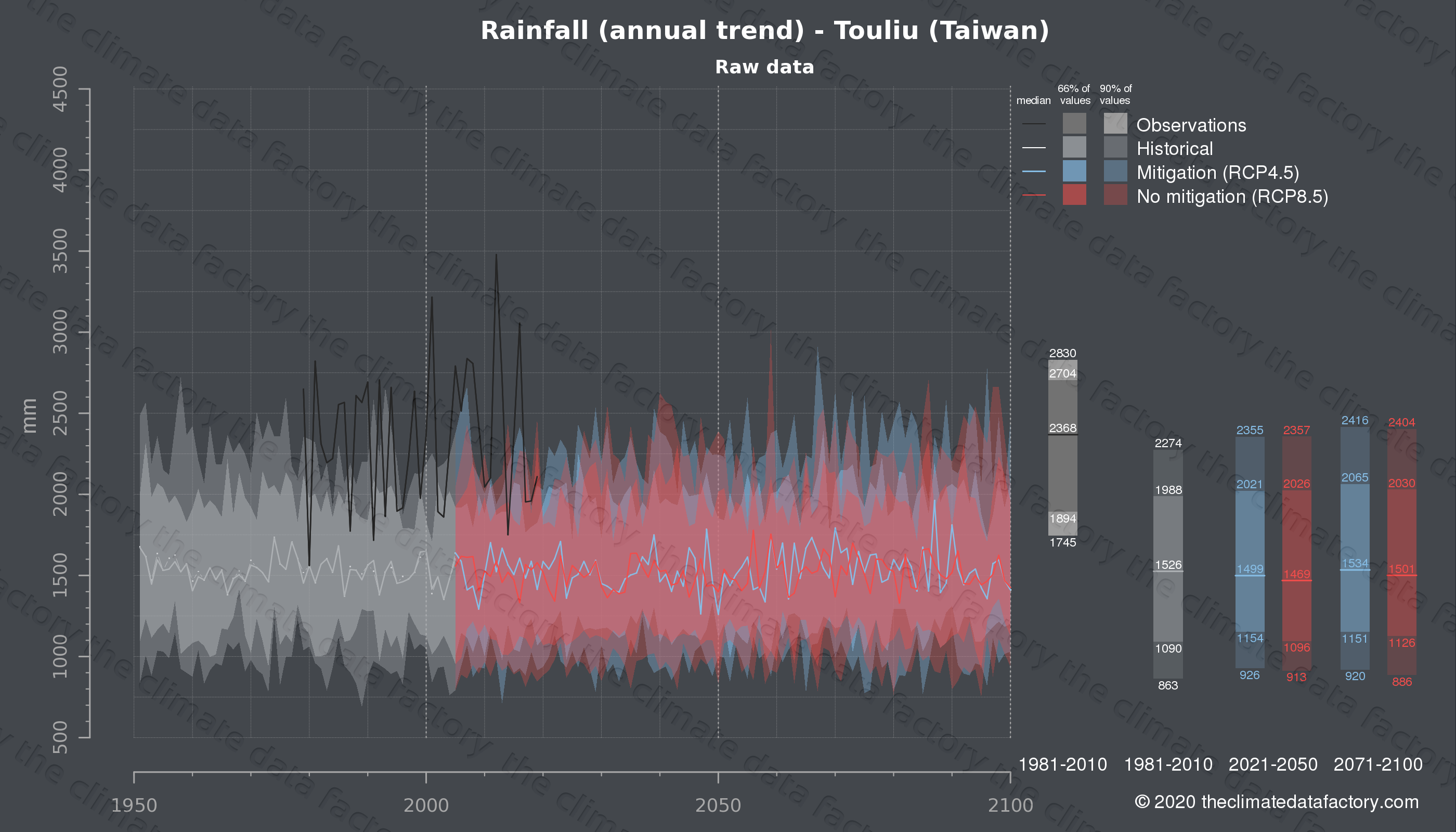 Graphic of projected rainfall for Touliu (Taiwan) under two climate change mitigation policy scenarios (RCP4.5, RCP8.5). Represented climate data are raw data from IPCC models. https://theclimatedatafactory.com