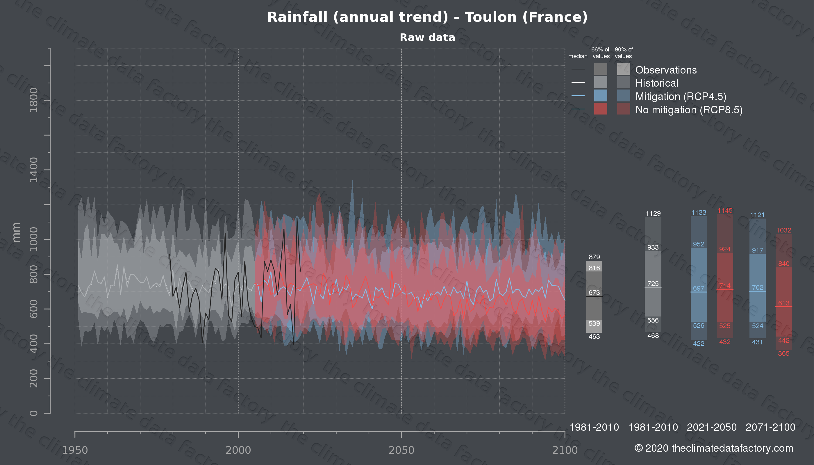 Graphic of projected rainfall for Toulon (France) under two climate change mitigation policy scenarios (RCP4.5, RCP8.5). Represented climate data are raw data from IPCC models. https://theclimatedatafactory.com