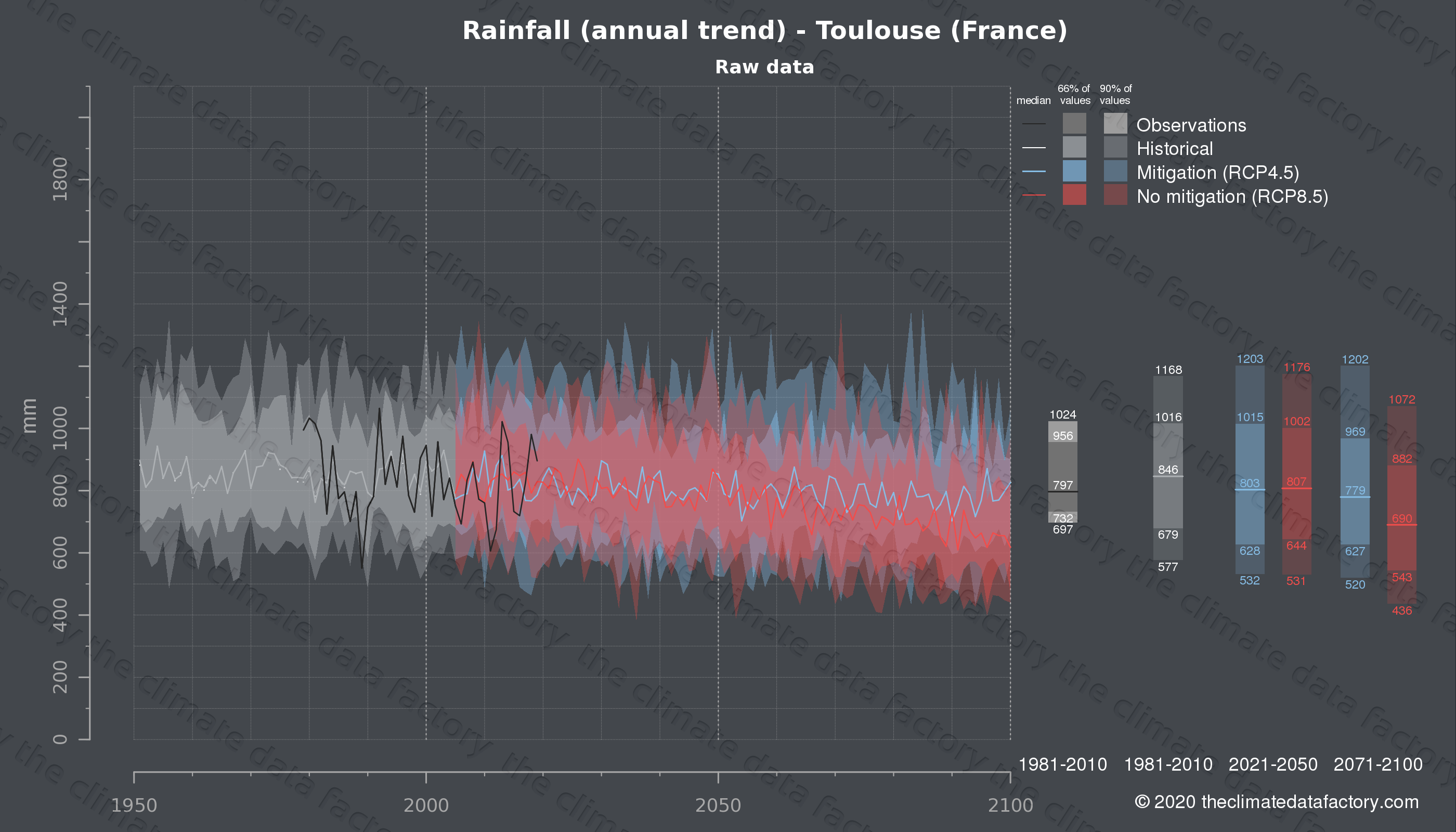 Graphic of projected rainfall for Toulouse (France) under two climate change mitigation policy scenarios (RCP4.5, RCP8.5). Represented climate data are raw data from IPCC models. https://theclimatedatafactory.com