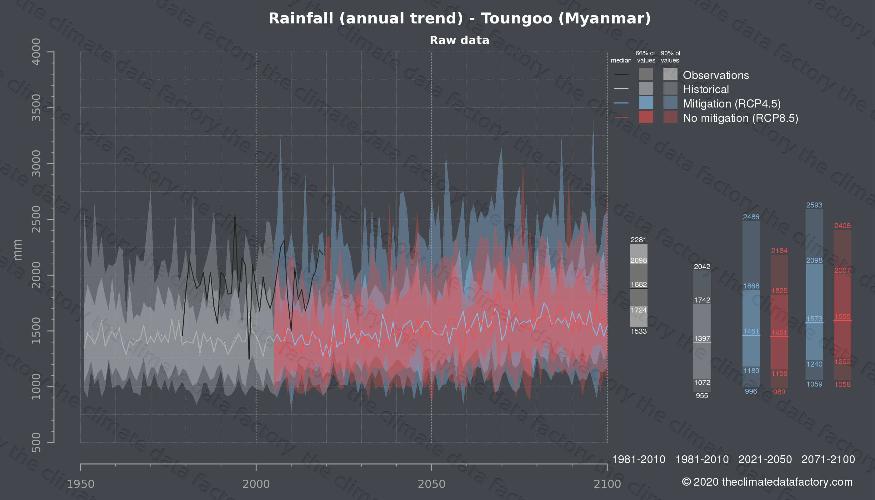 Graphic of projected rainfall for Toungoo (Myanmar) under two climate change mitigation policy scenarios (RCP4.5, RCP8.5). Represented climate data are raw data from IPCC models. https://theclimatedatafactory.com