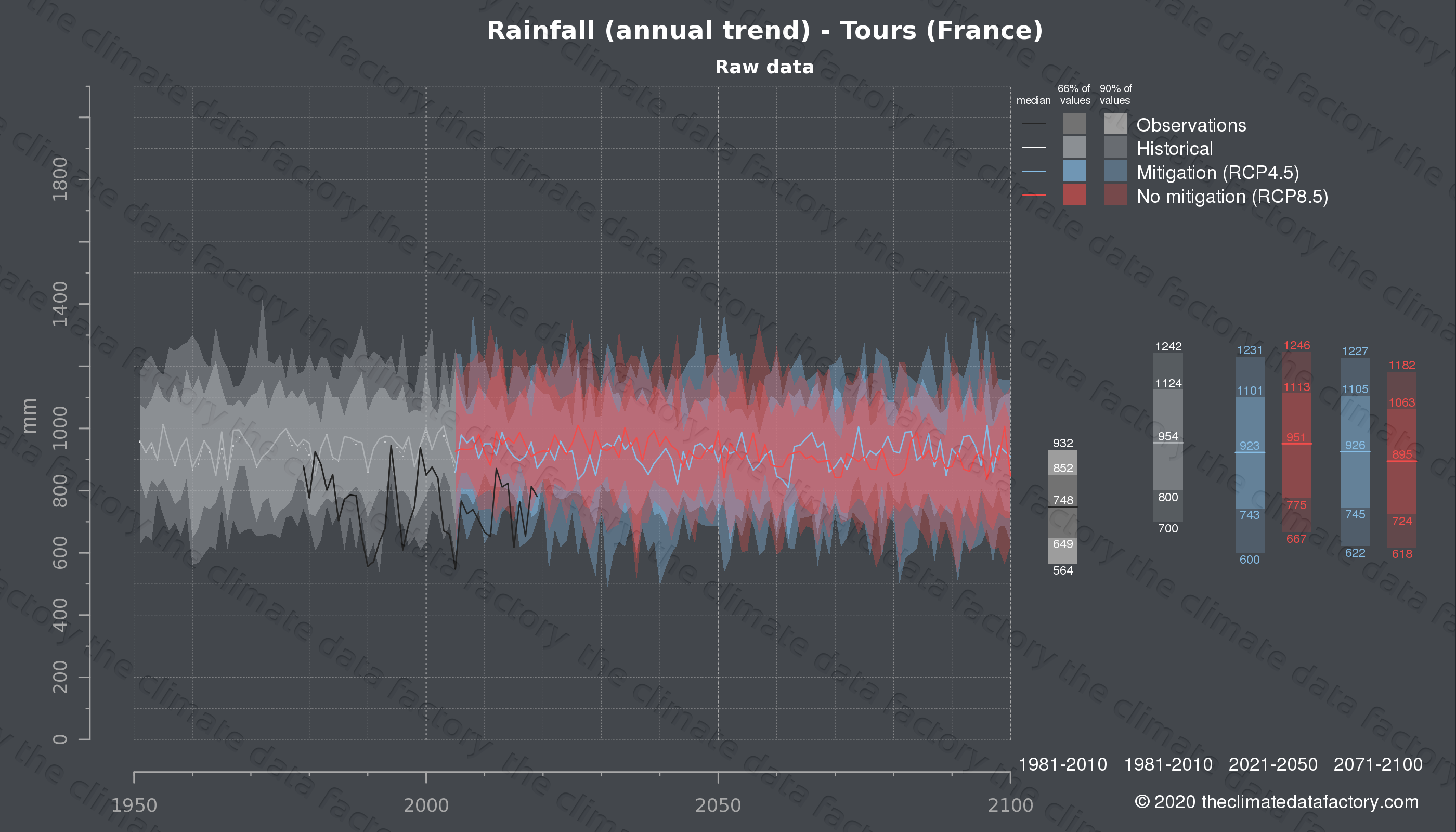 Graphic of projected rainfall for Tours (France) under two climate change mitigation policy scenarios (RCP4.5, RCP8.5). Represented climate data are raw data from IPCC models. https://theclimatedatafactory.com