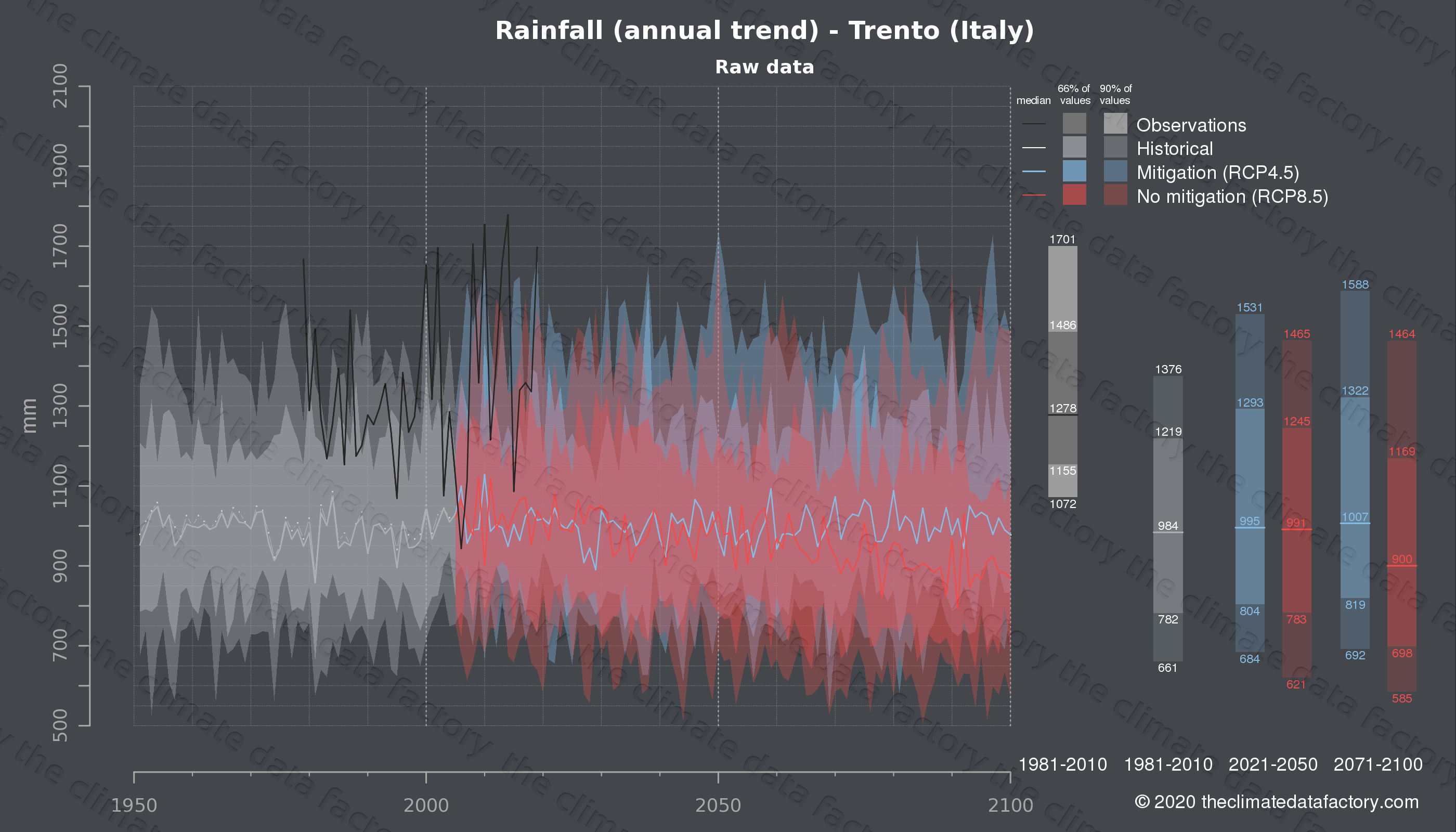 Graphic of projected rainfall for Trento (Italy) under two climate change mitigation policy scenarios (RCP4.5, RCP8.5). Represented climate data are raw data from IPCC models. https://theclimatedatafactory.com