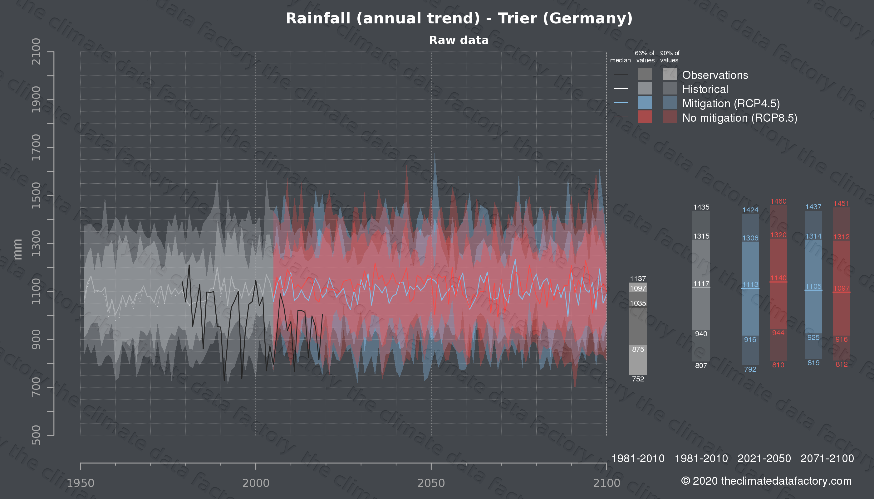 Graphic of projected rainfall for Trier (Germany) under two climate change mitigation policy scenarios (RCP4.5, RCP8.5). Represented climate data are raw data from IPCC models. https://theclimatedatafactory.com
