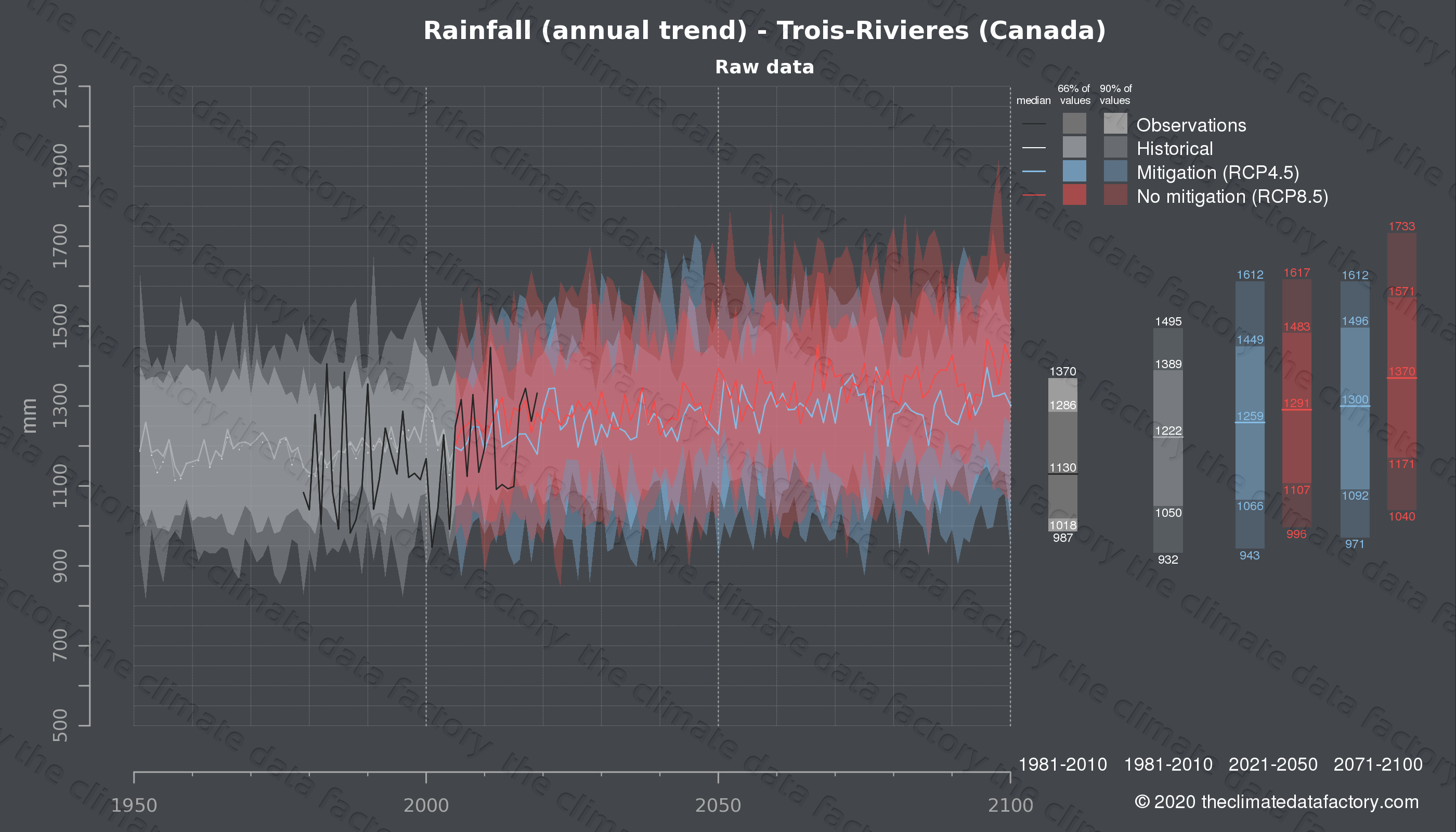 Graphic of projected rainfall for Trois-Rivieres (Canada) under two climate change mitigation policy scenarios (RCP4.5, RCP8.5). Represented climate data are raw data from IPCC models. https://theclimatedatafactory.com