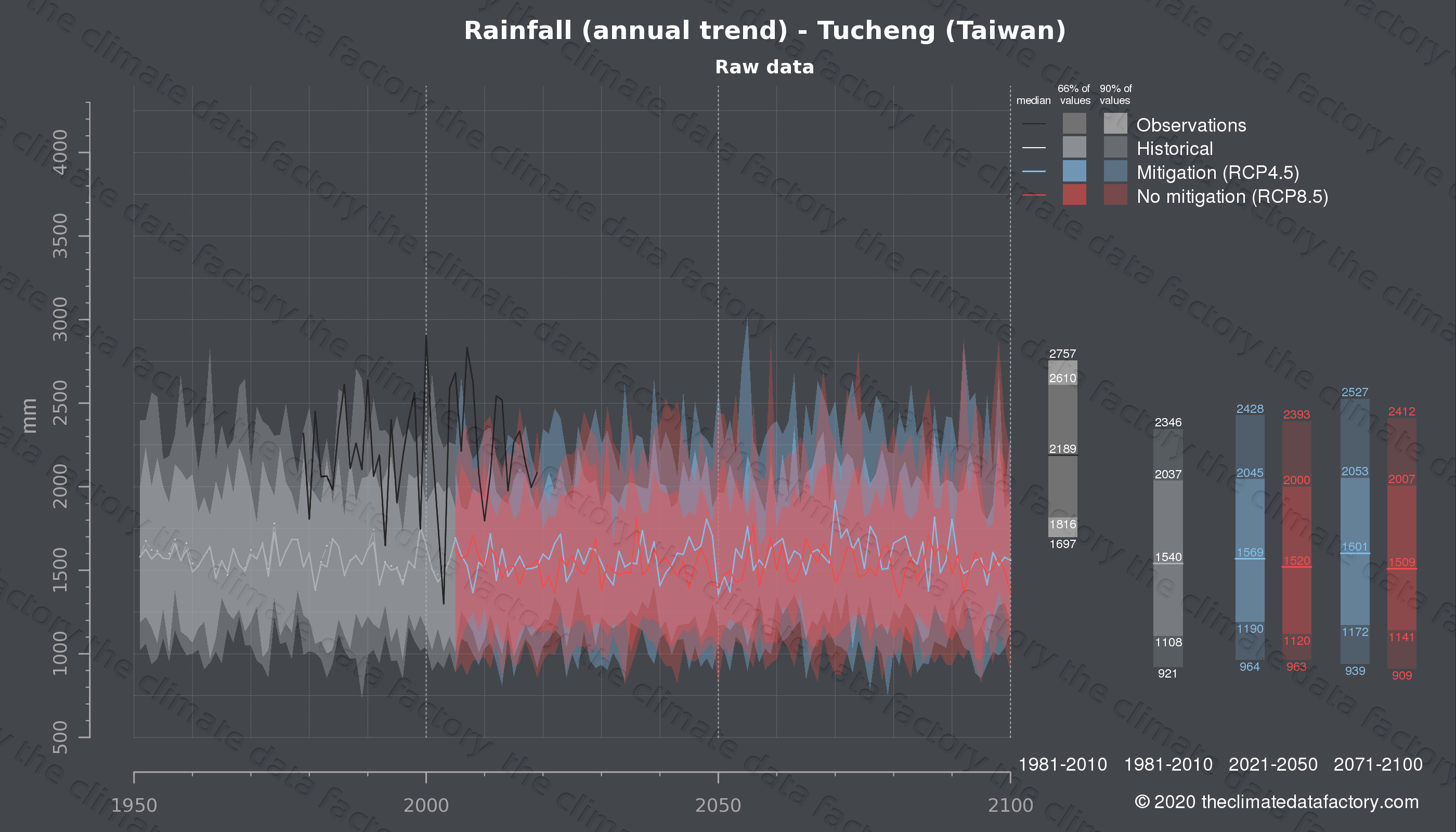 Graphic of projected rainfall for Tucheng (Taiwan) under two climate change mitigation policy scenarios (RCP4.5, RCP8.5). Represented climate data are raw data from IPCC models. https://theclimatedatafactory.com