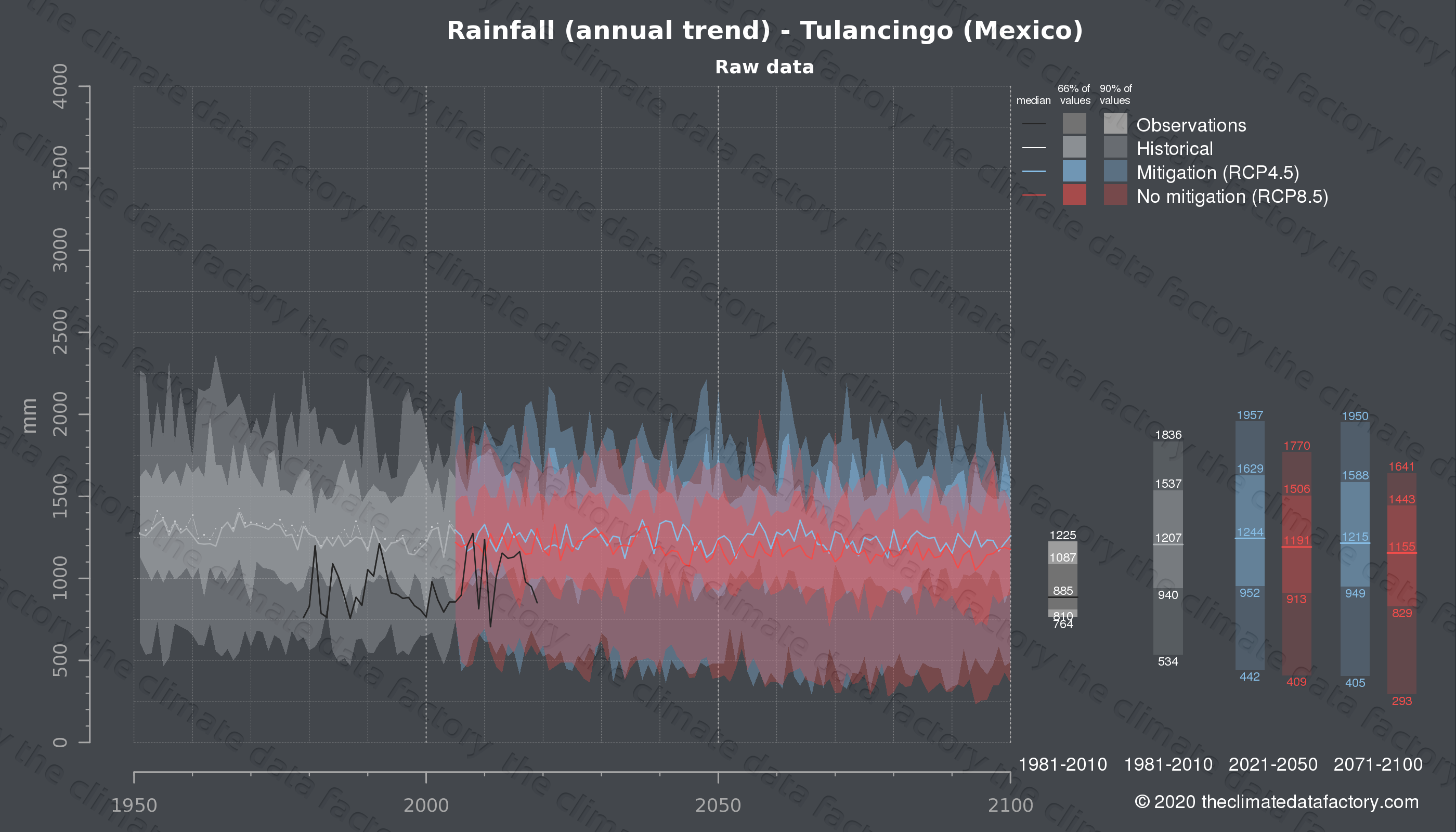 Graphic of projected rainfall for Tulancingo (Mexico) under two climate change mitigation policy scenarios (RCP4.5, RCP8.5). Represented climate data are raw data from IPCC models. https://theclimatedatafactory.com
