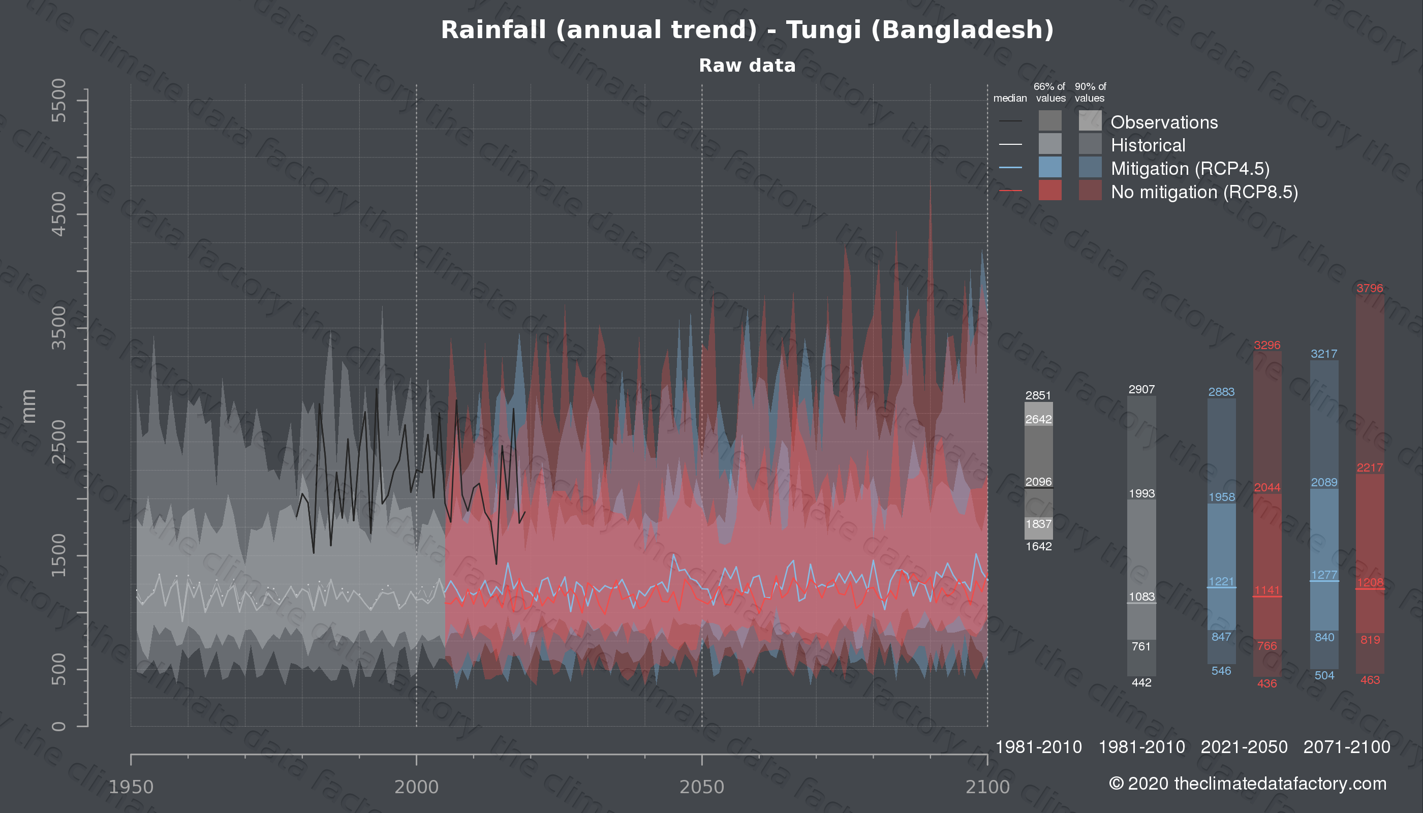 Graphic of projected rainfall for Tungi (Bangladesh) under two climate change mitigation policy scenarios (RCP4.5, RCP8.5). Represented climate data are raw data from IPCC models. https://theclimatedatafactory.com