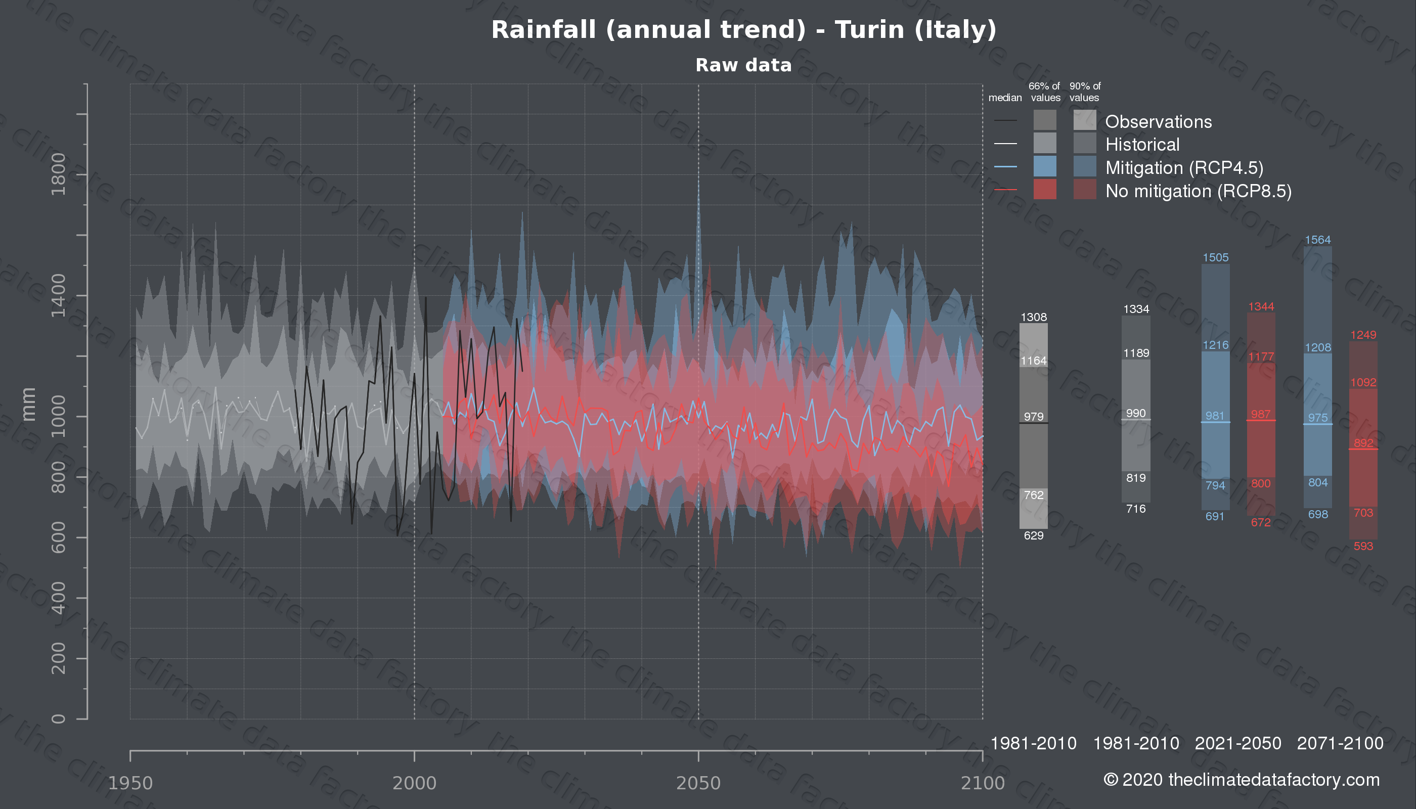 Graphic of projected rainfall for Turin (Italy) under two climate change mitigation policy scenarios (RCP4.5, RCP8.5). Represented climate data are raw data from IPCC models. https://theclimatedatafactory.com