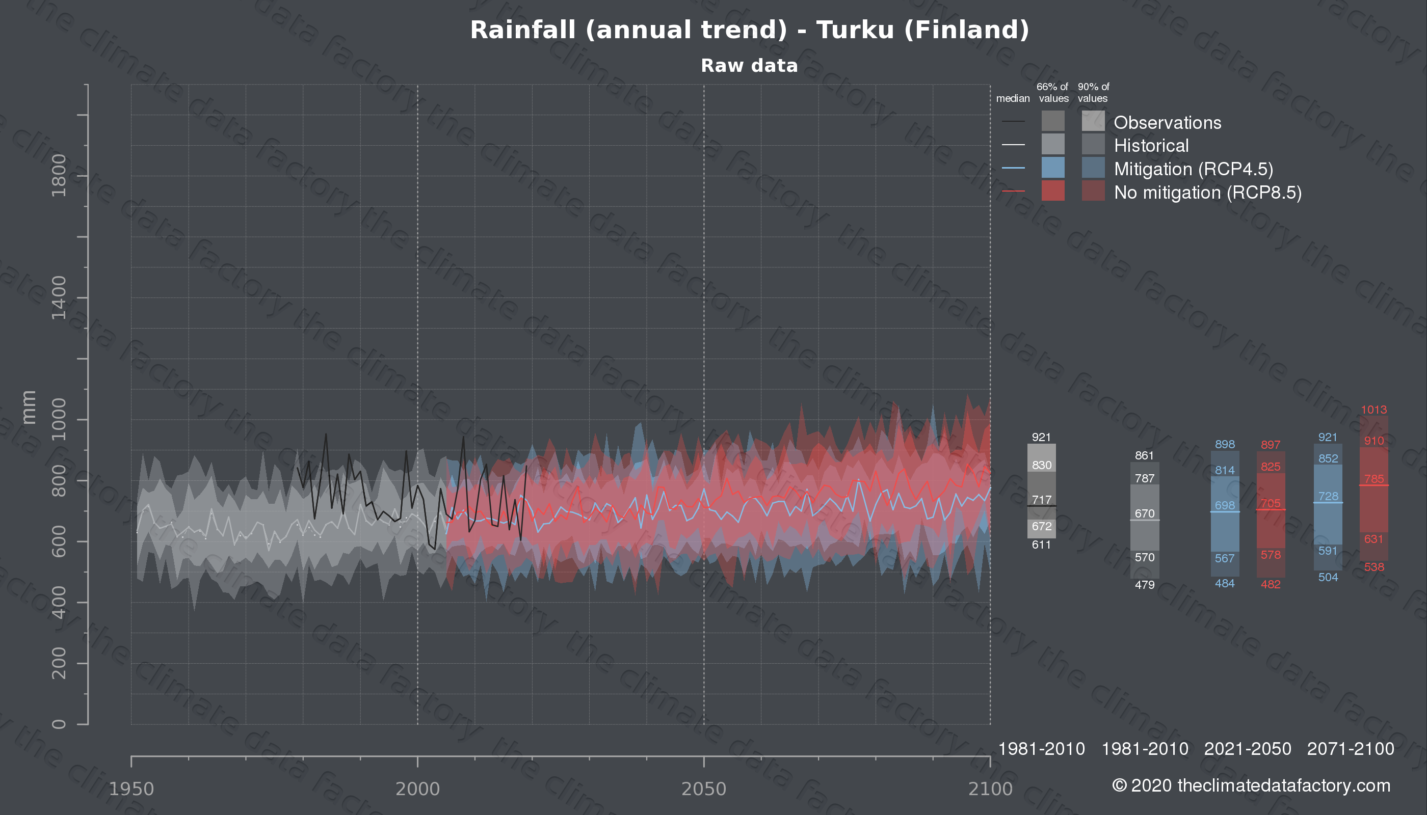 Graphic of projected rainfall for Turku (Finland) under two climate change mitigation policy scenarios (RCP4.5, RCP8.5). Represented climate data are raw data from IPCC models. https://theclimatedatafactory.com