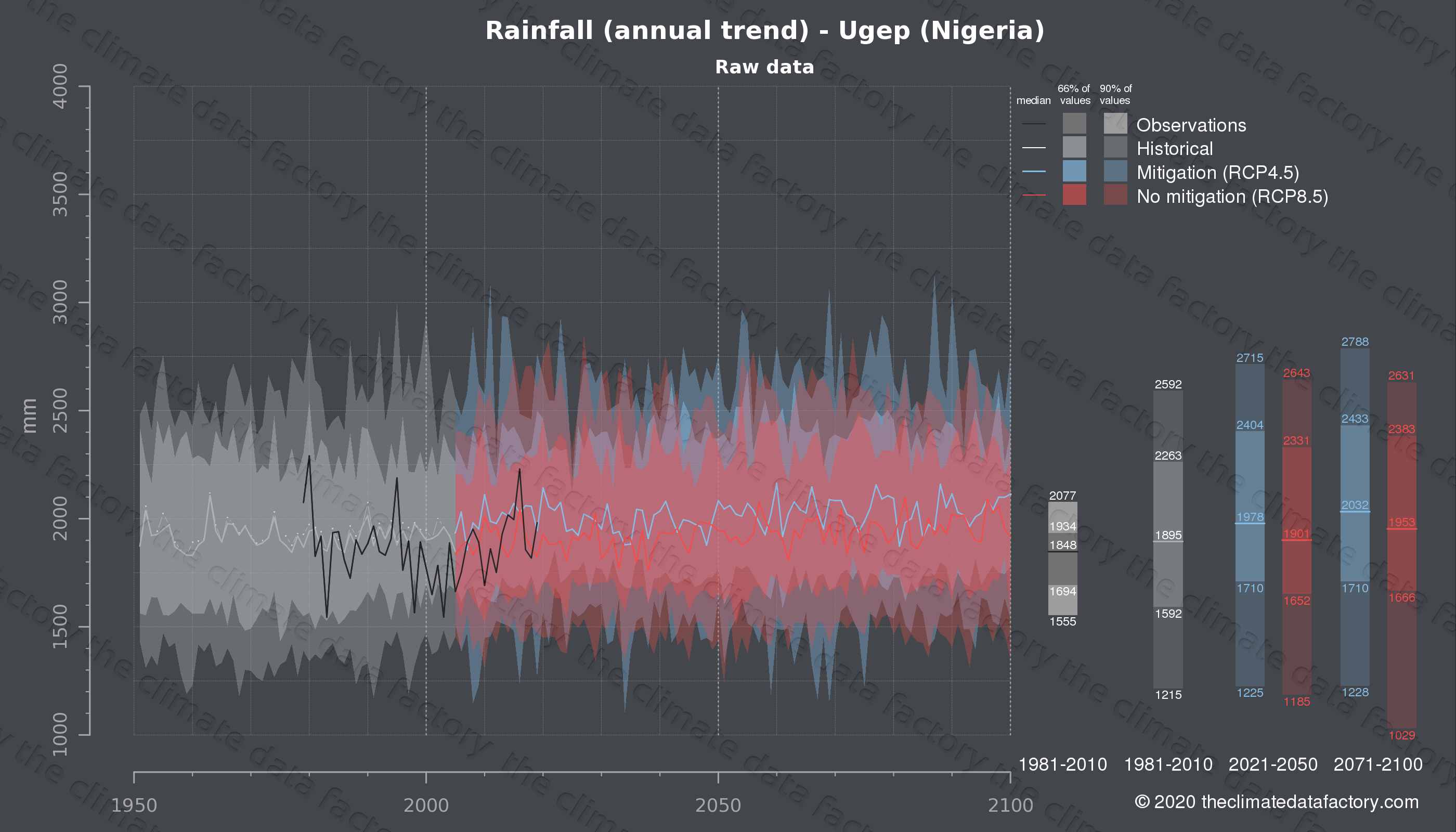 Graphic of projected rainfall for Ugep (Nigeria) under two climate change mitigation policy scenarios (RCP4.5, RCP8.5). Represented climate data are raw data from IPCC models. https://theclimatedatafactory.com