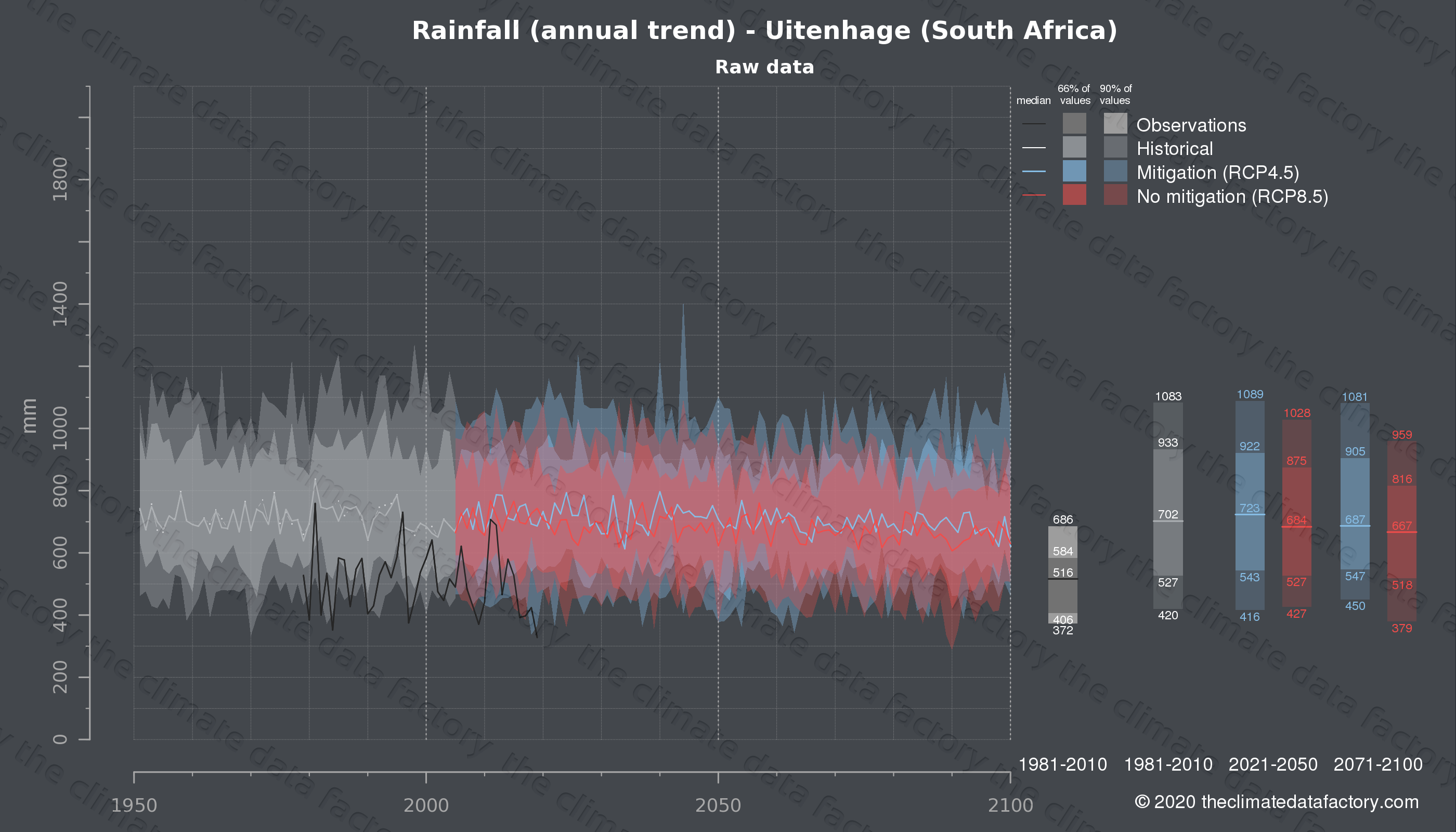Graphic of projected rainfall for Uitenhage (South Africa) under two climate change mitigation policy scenarios (RCP4.5, RCP8.5). Represented climate data are raw data from IPCC models. https://theclimatedatafactory.com